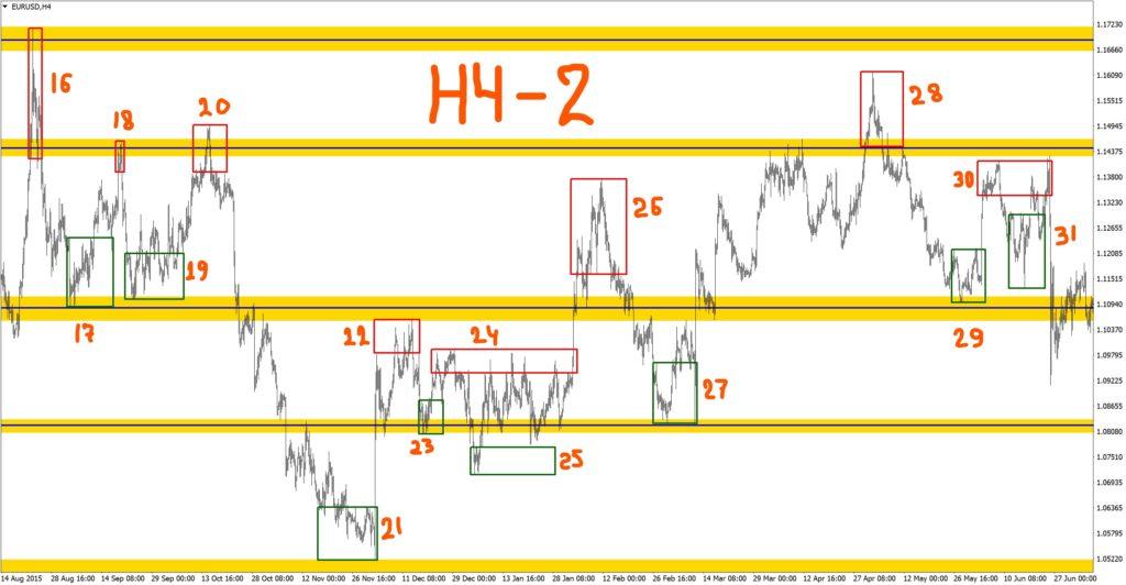 Разворотные модели EURUSD H4-2