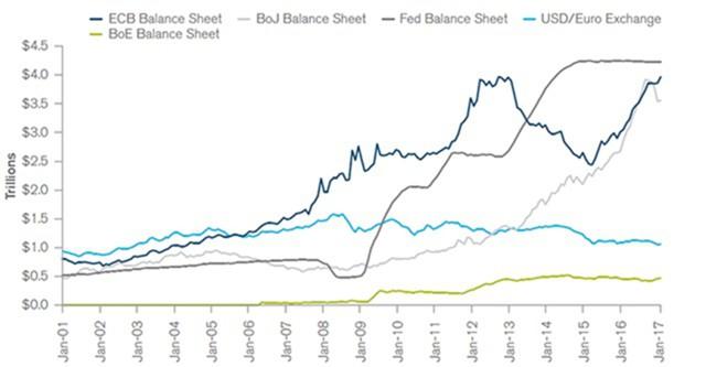 Активы на балансах центробанков после QE