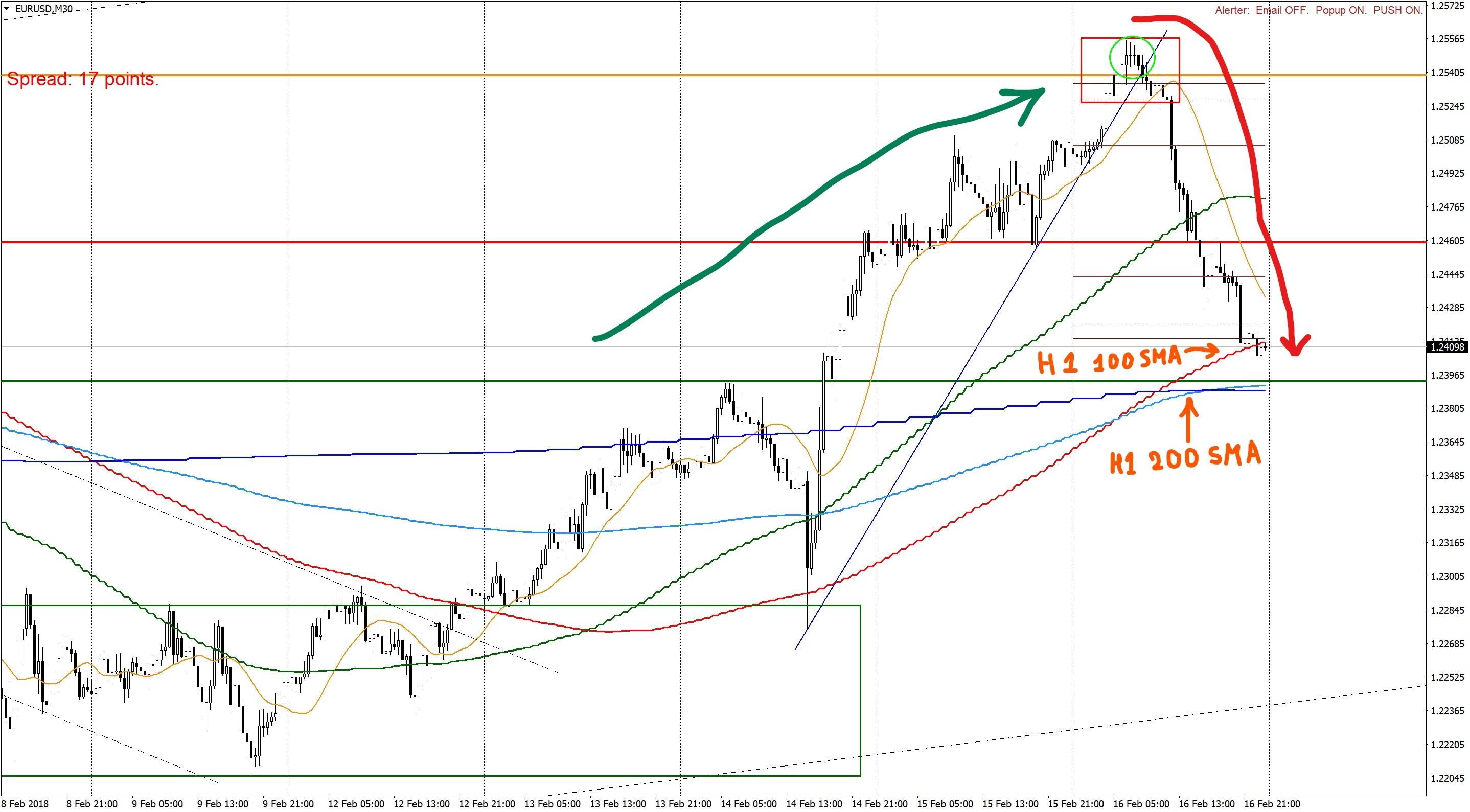 Forex and Gold Forecast with Market Analysis