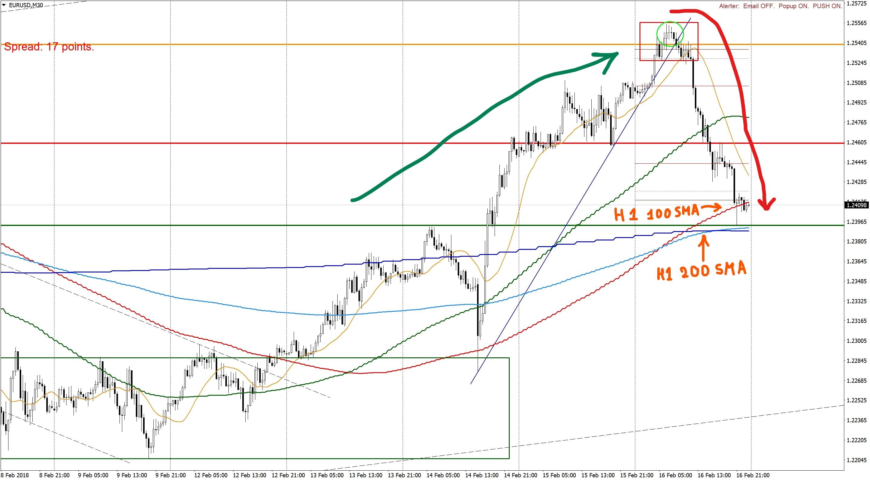 Анализ EURUSD M30-170218