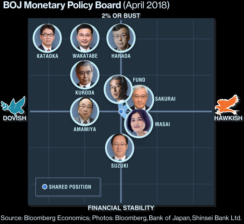 Банк Японии 2018 - голуби и ястребы
