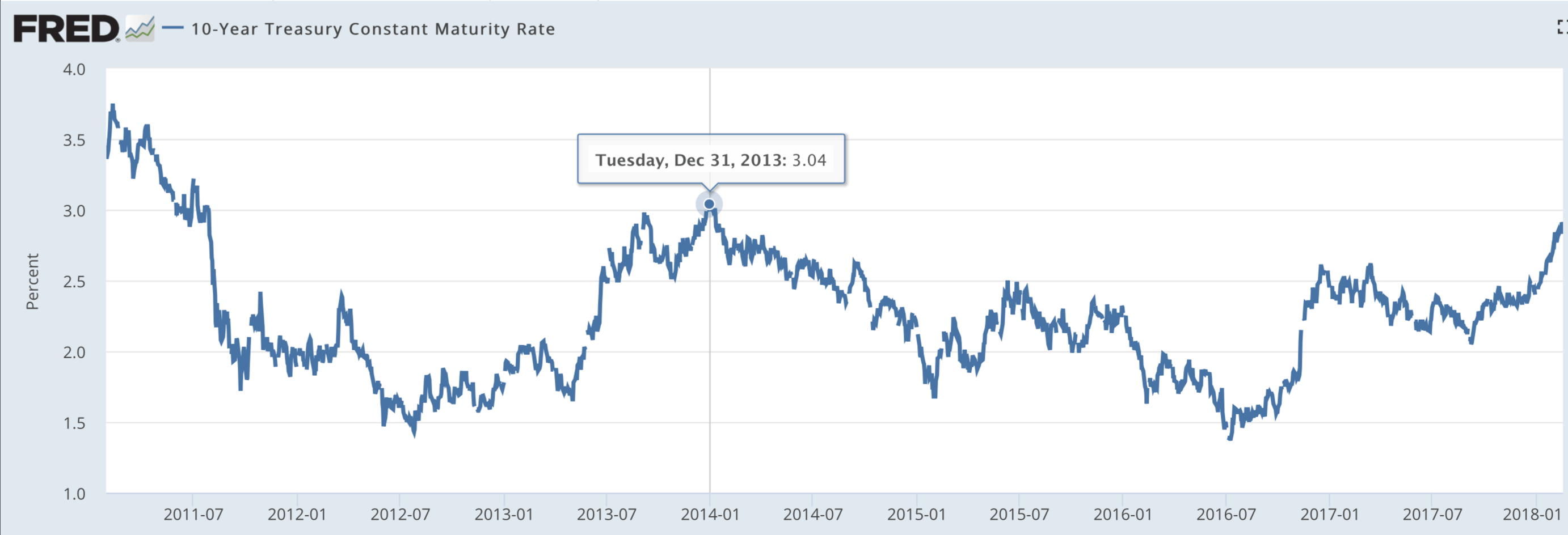 Yields of 10-year US bonds