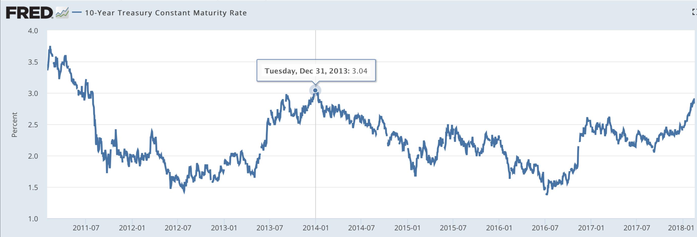 Доходность 10 летних облигаций США