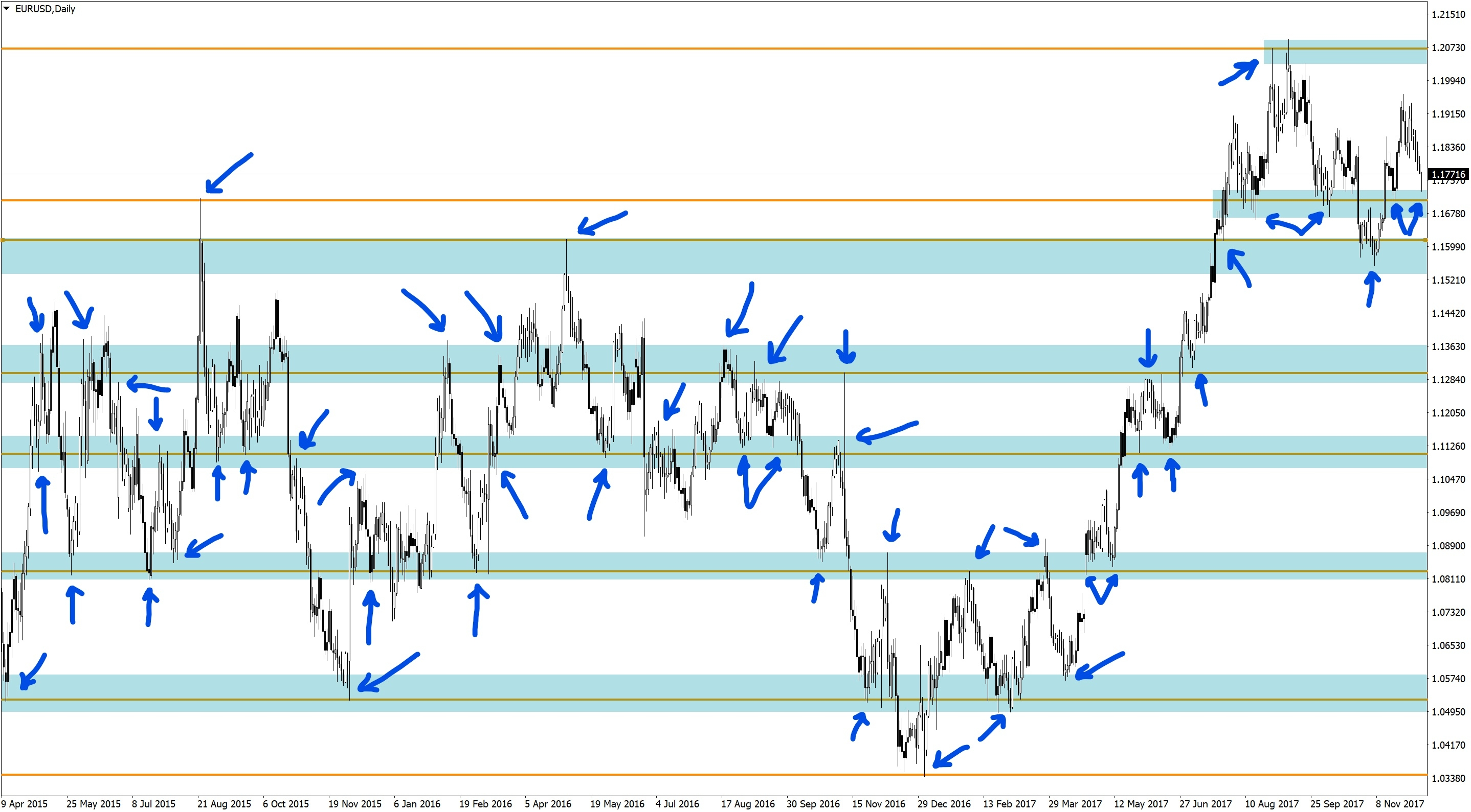 Support and resistance levels at EURUSD Daily