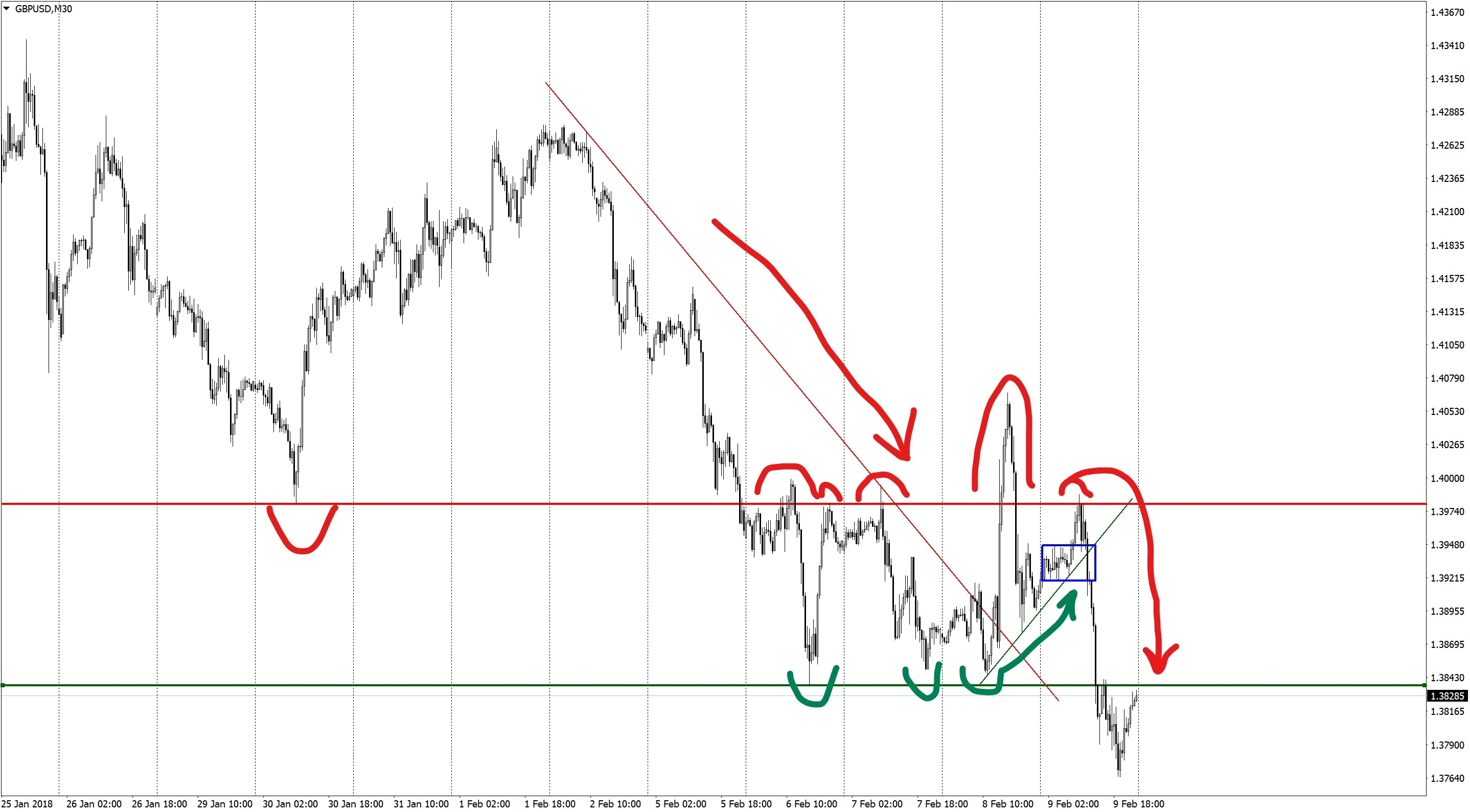 The market's line model on GBPUSD M30