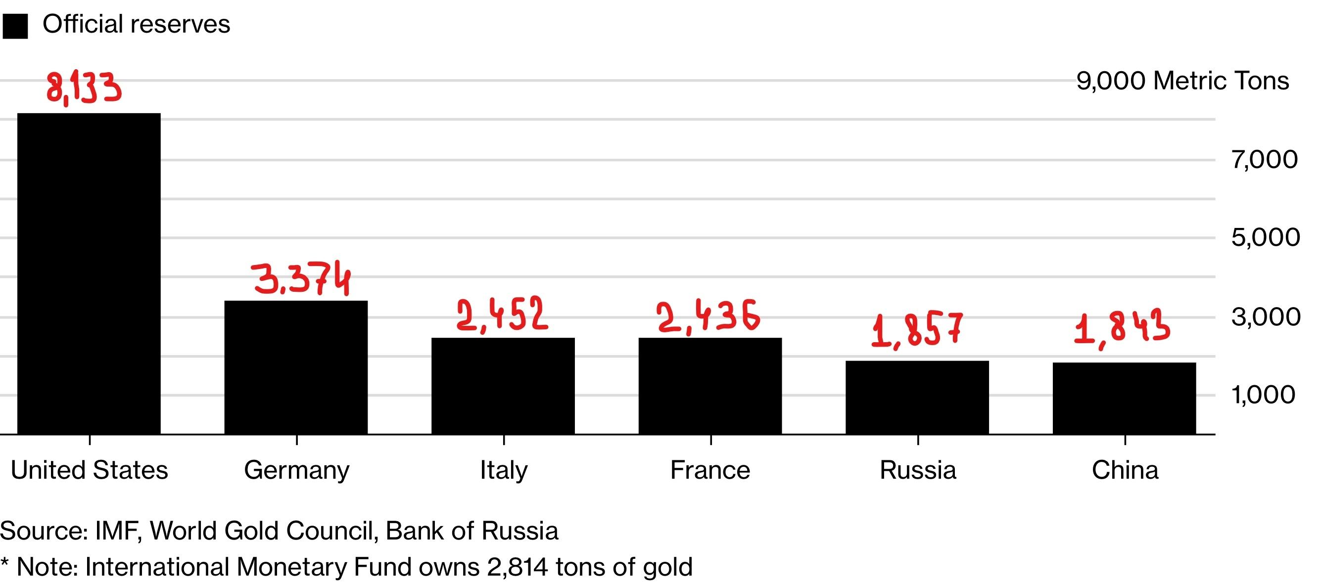 Резервы золота по странам