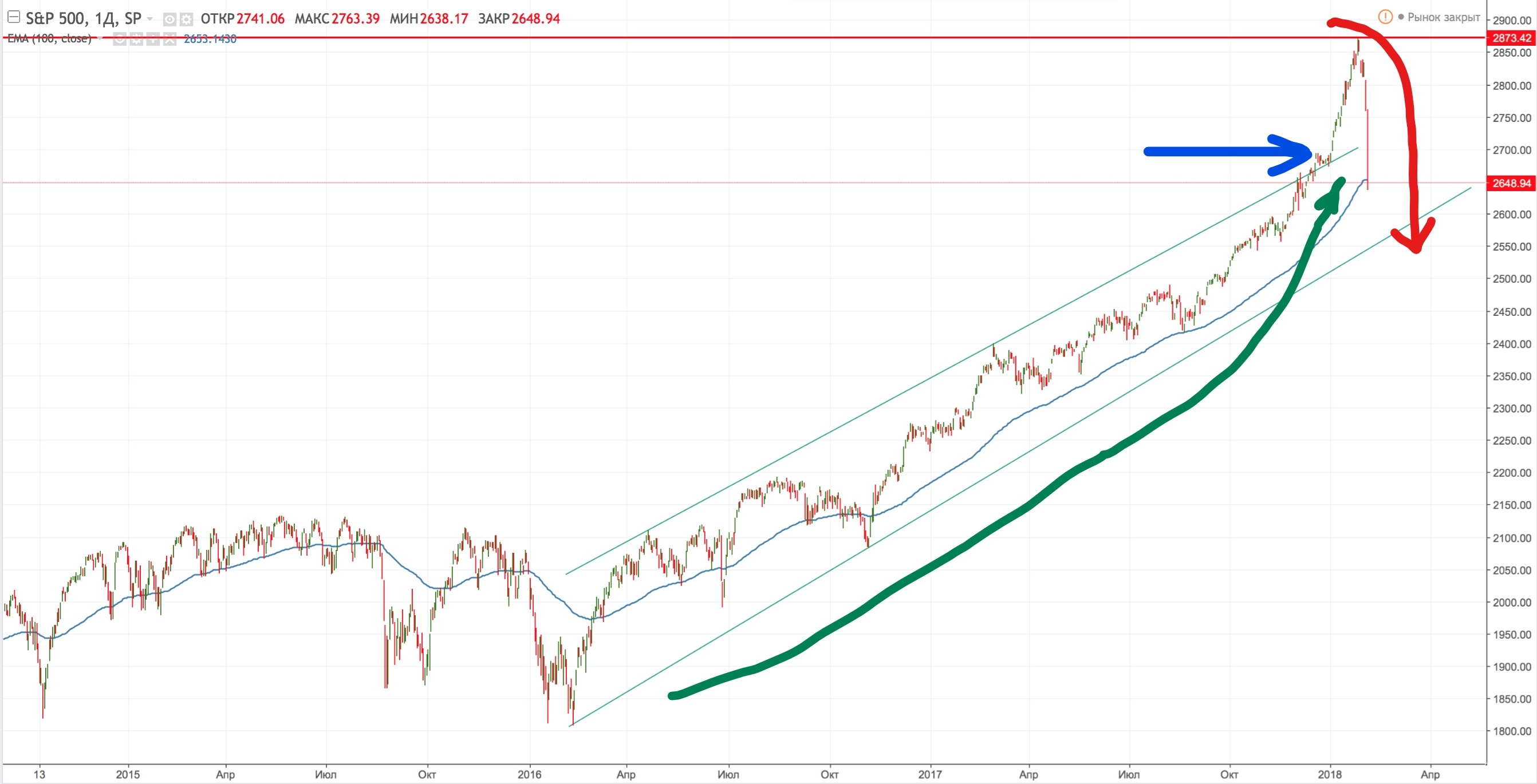S&P500 drop