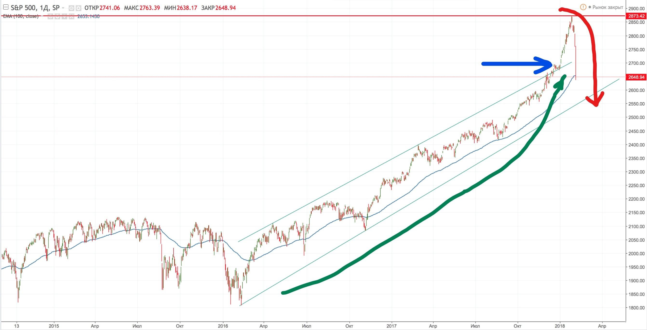 S&P 500 падение