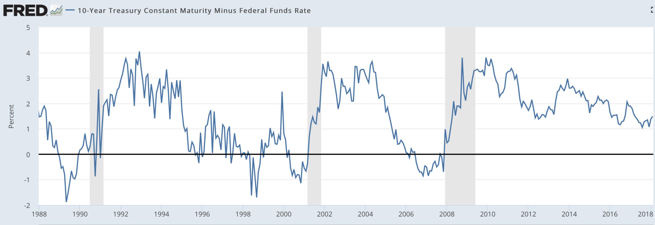 Спред доходности облигаций США и процентной ставки