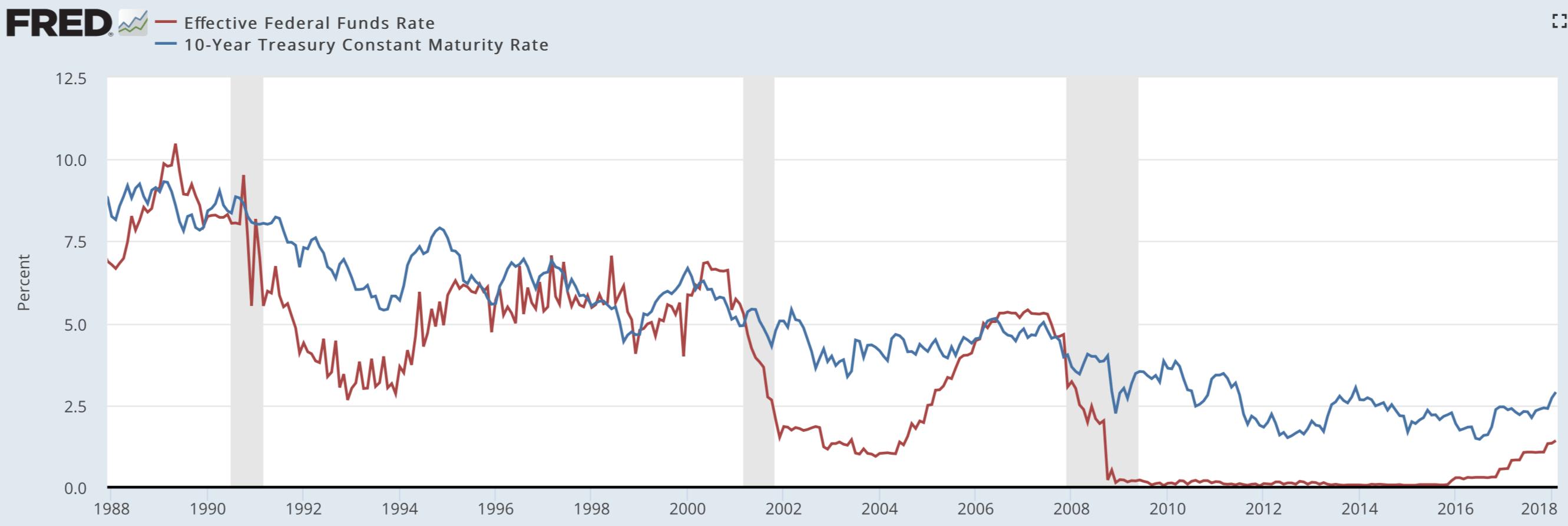 Сравнение динамики доходности облигаций США и уровня процентных ставок