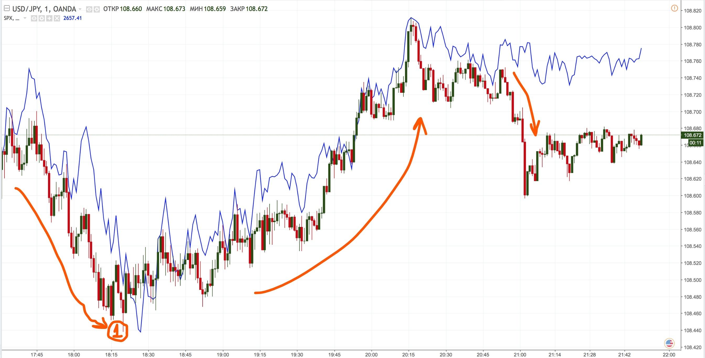 Analysis USDJPY-S&P500-2