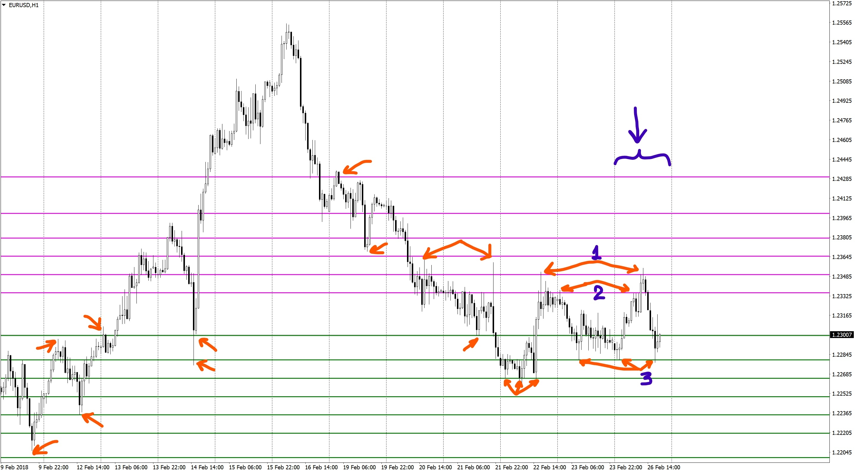 Support-resistance levels at EURUSD H1