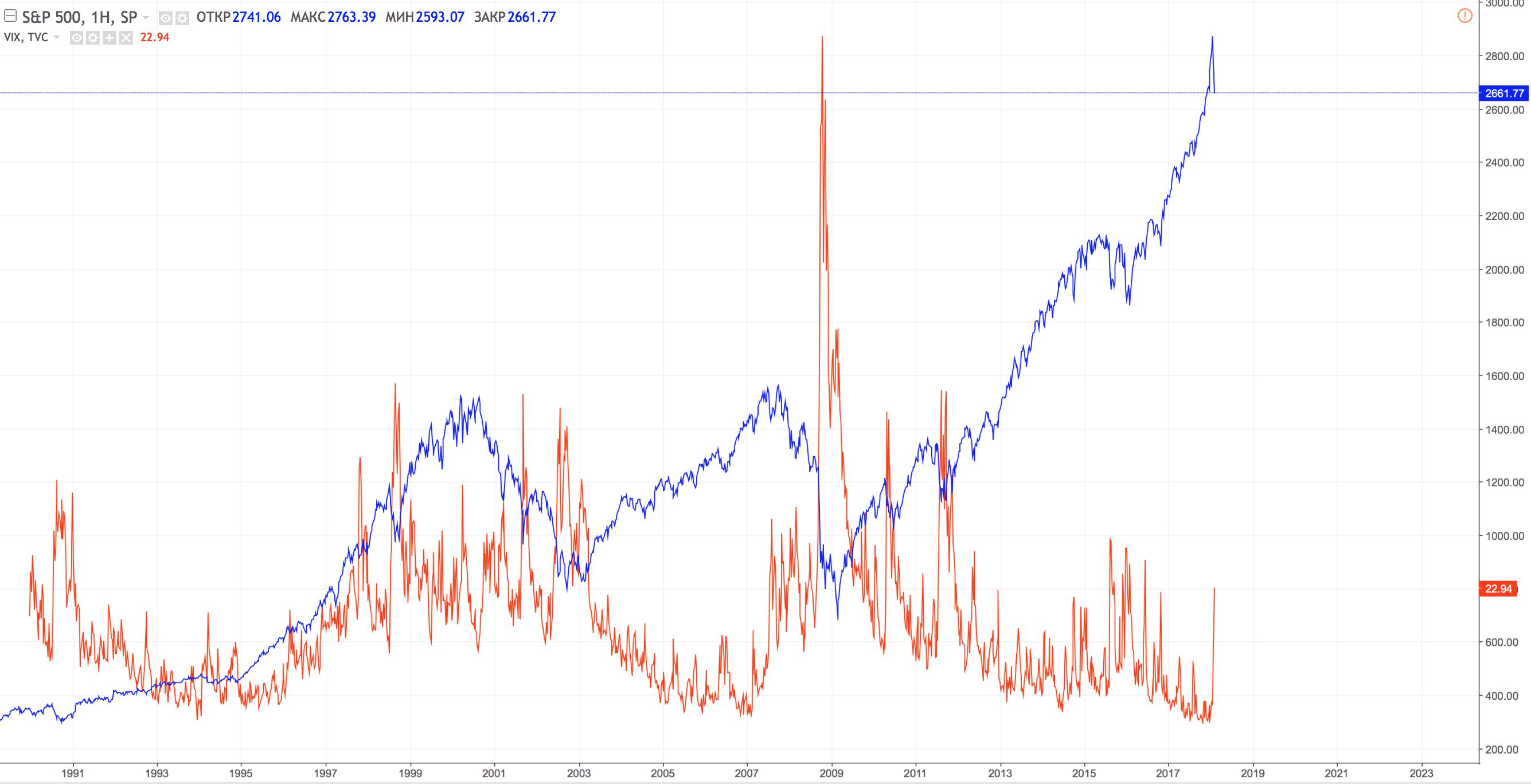 VIX-Week risk on risk off