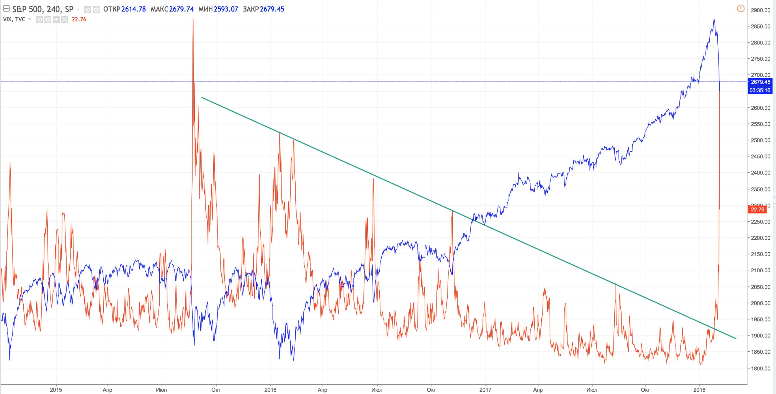 VIX-4H risk on risk off