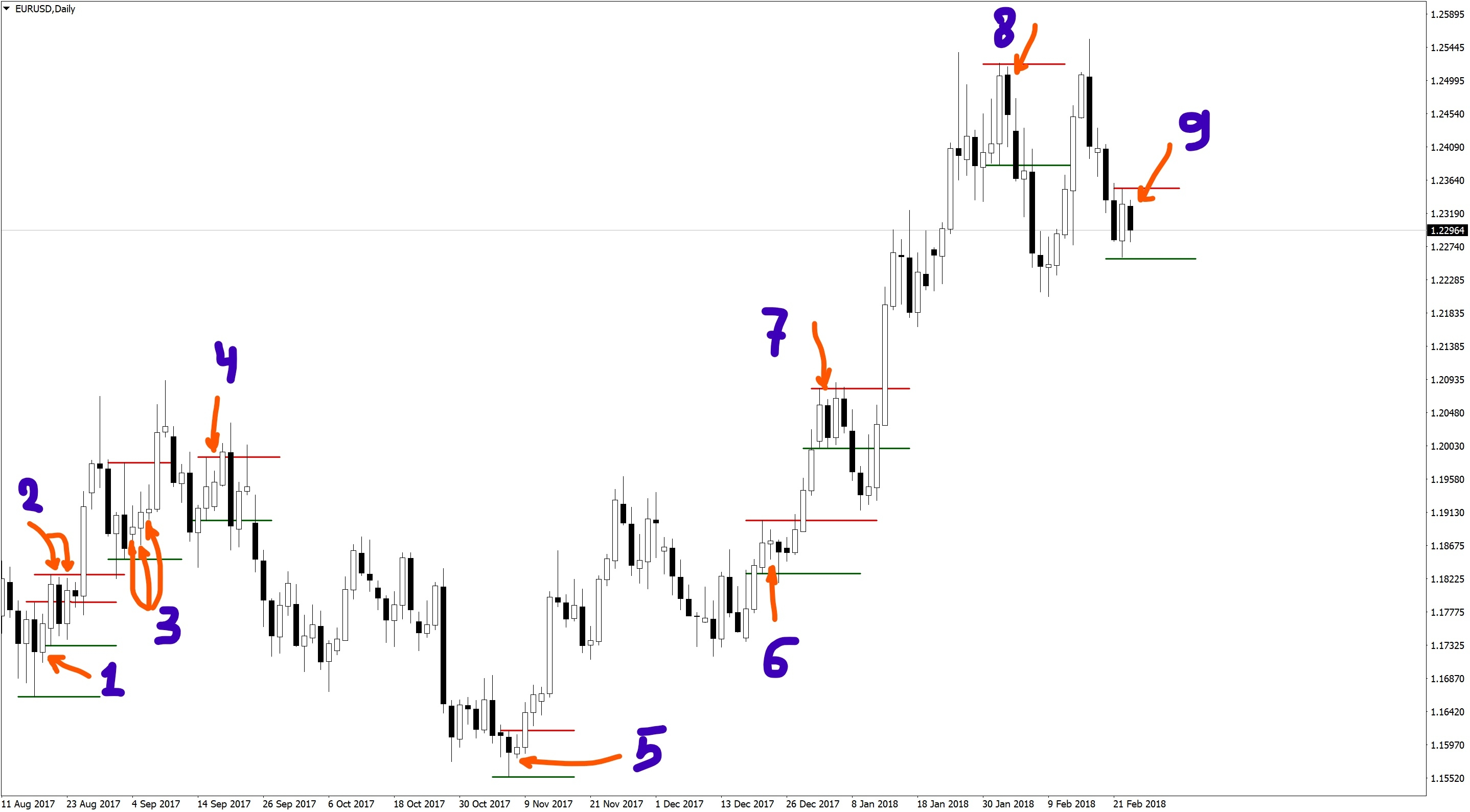 Inside Bar on EURUSD Daily
