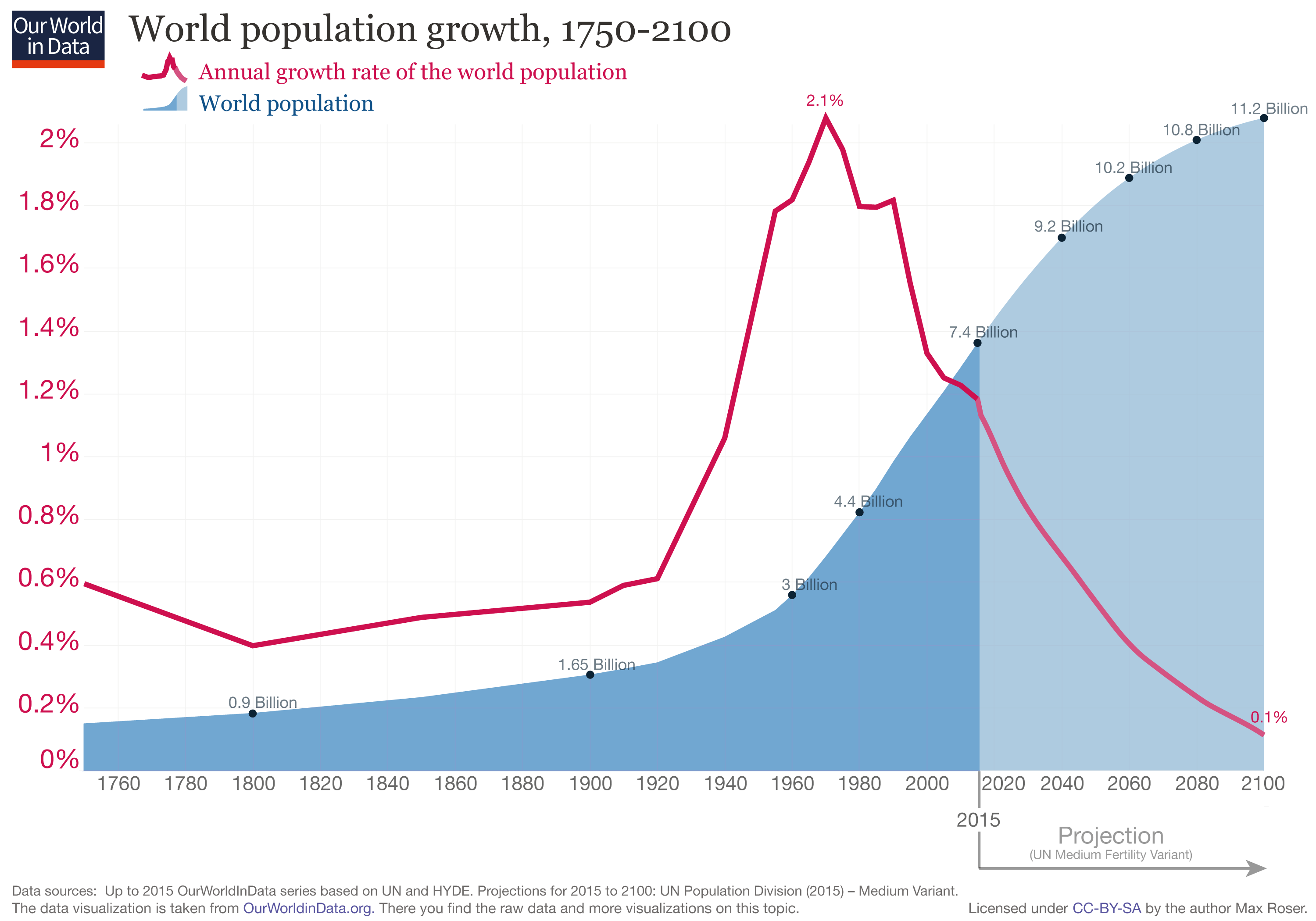 an analysis of the topic of the production and the rapid growth of population and industry Urbanization and growth: of population growth rates urbanization is not necessarily accompanied by the rapid and steady growth that china and india.