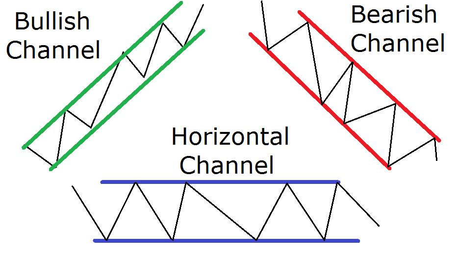 Ценовые каналы на форекс