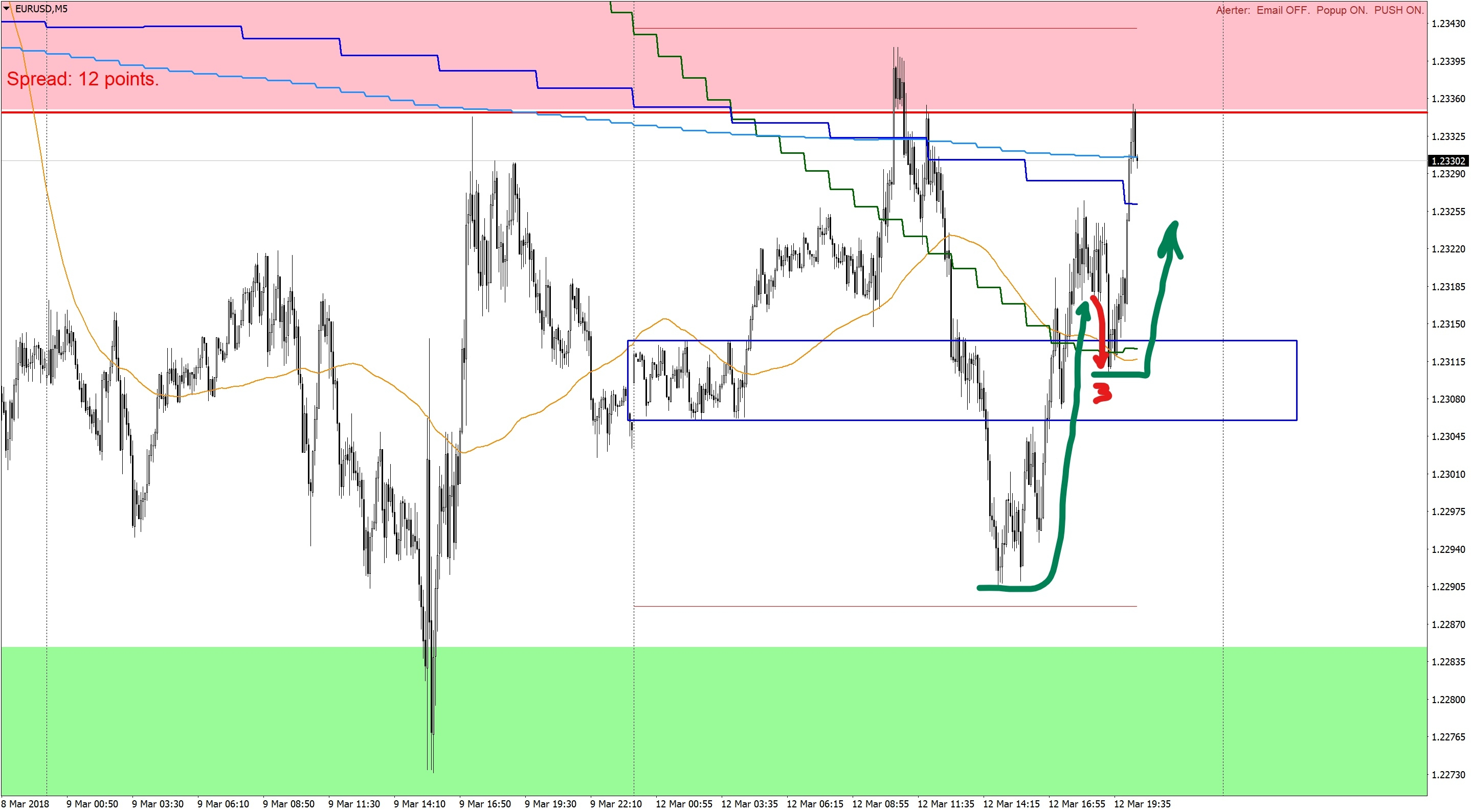 Линия рынка EURUSD M5-120318