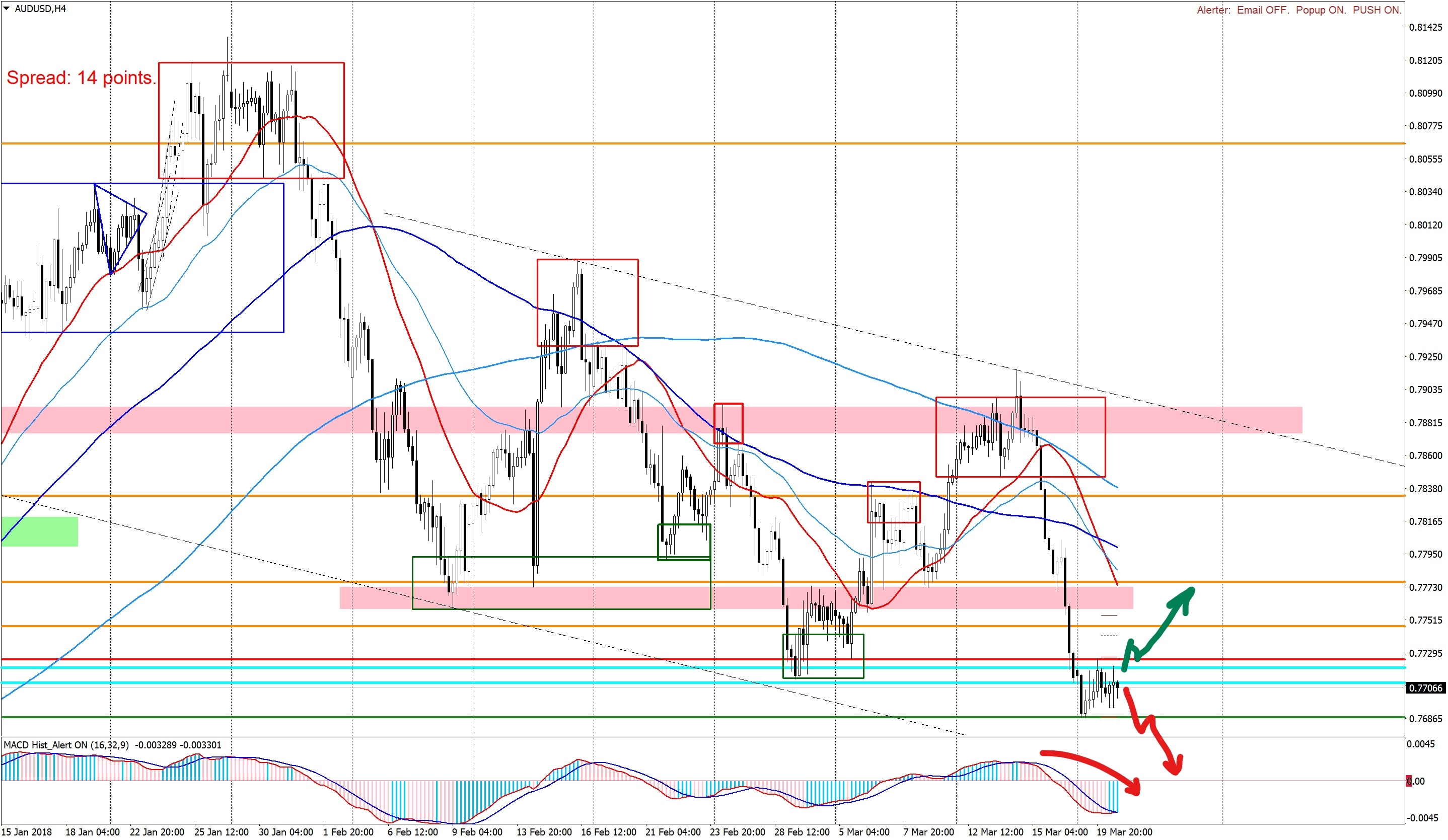 Options on AUDUSD H4-200318