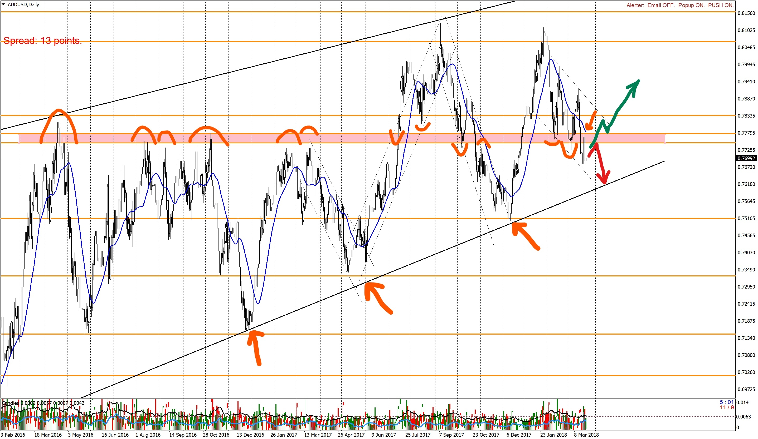 AUDUSD forecast Daily-250318