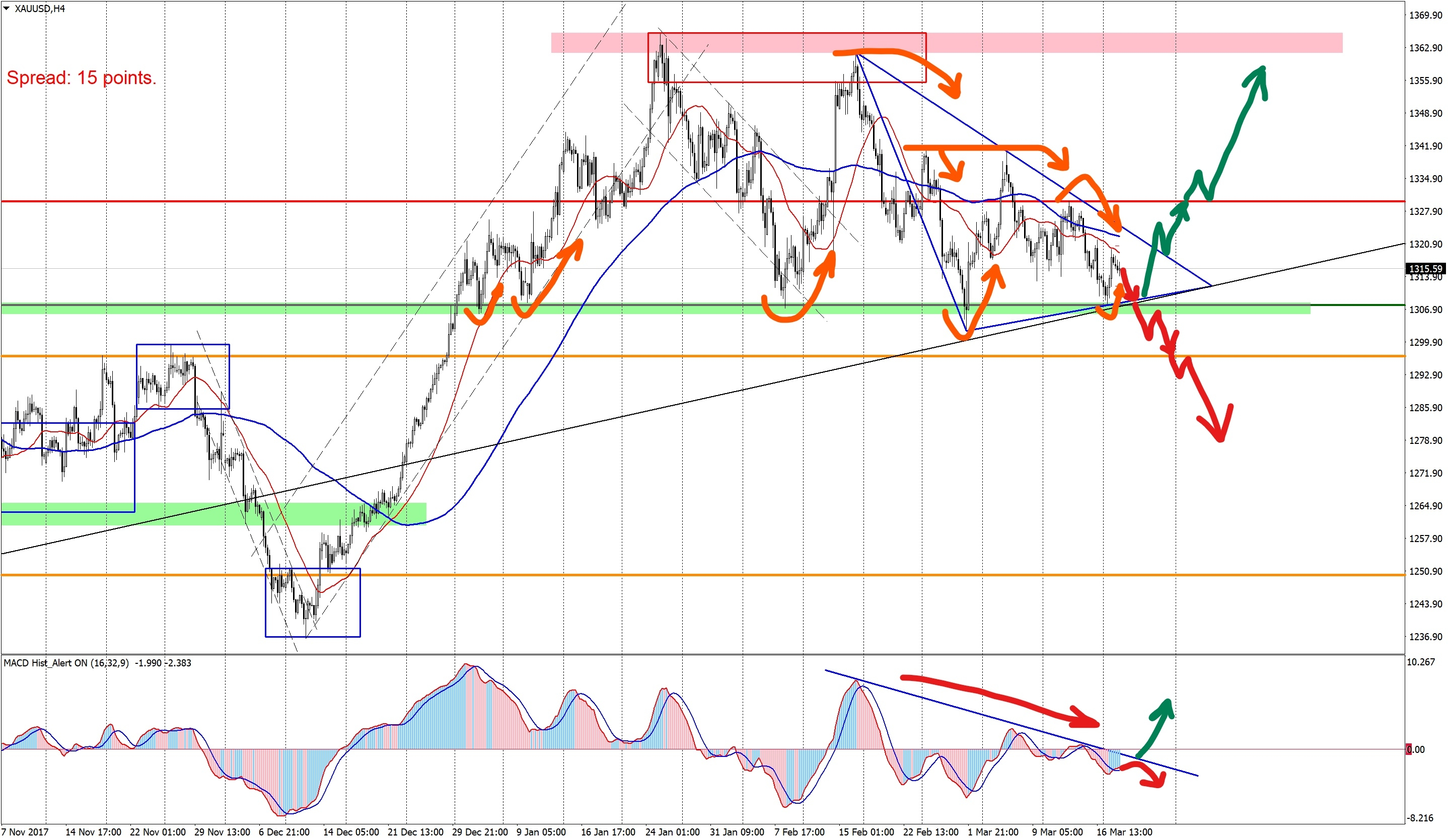 Technical analysis XAUUSD H4-200318