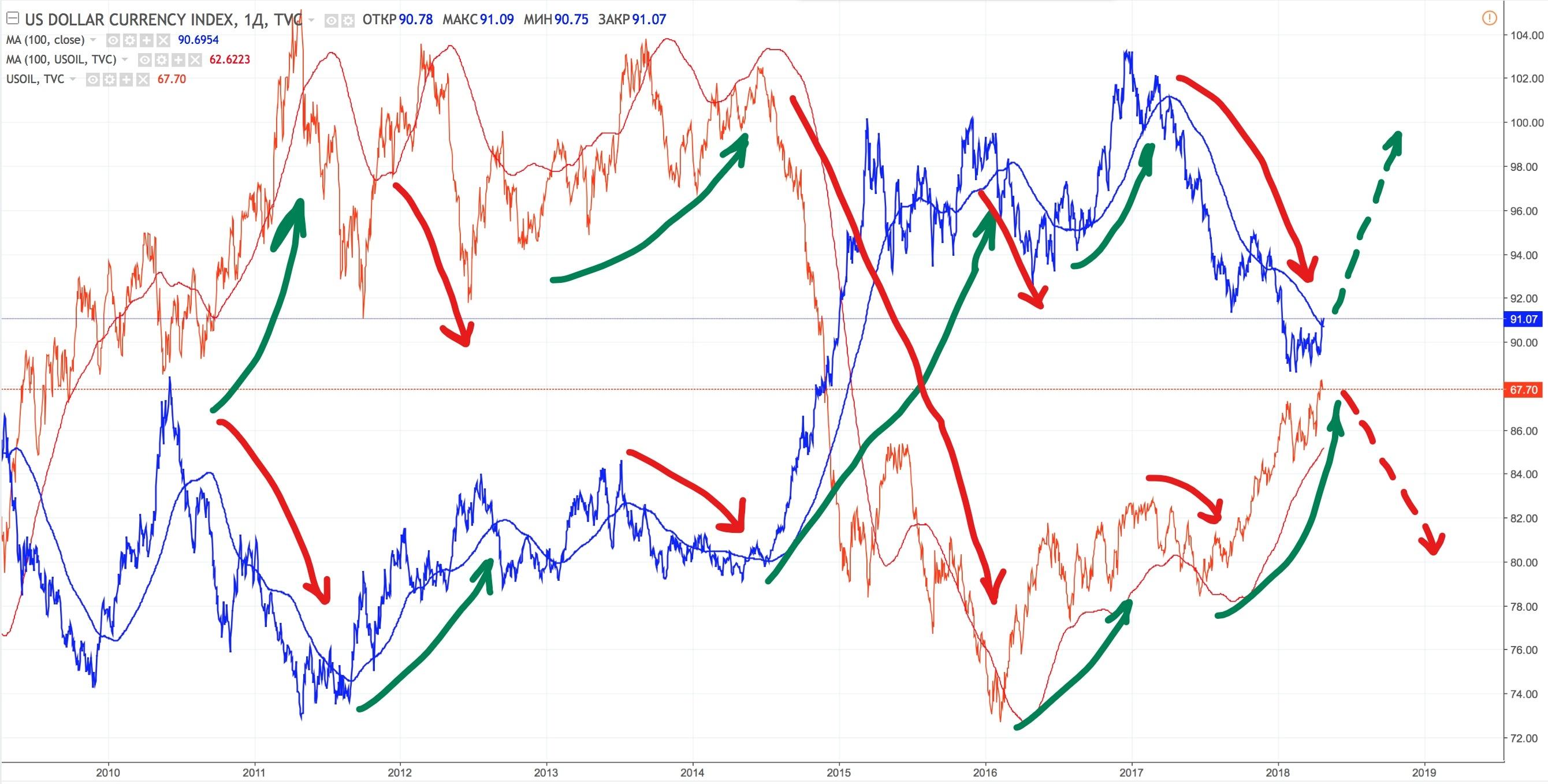 Анализ индекса доллара США и цен на нефть