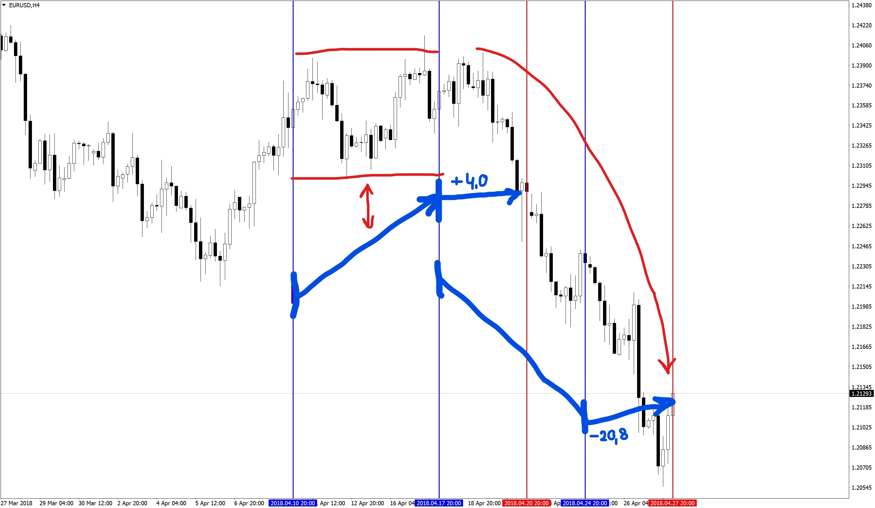 Analysis of COT reports on the EURUSD pair