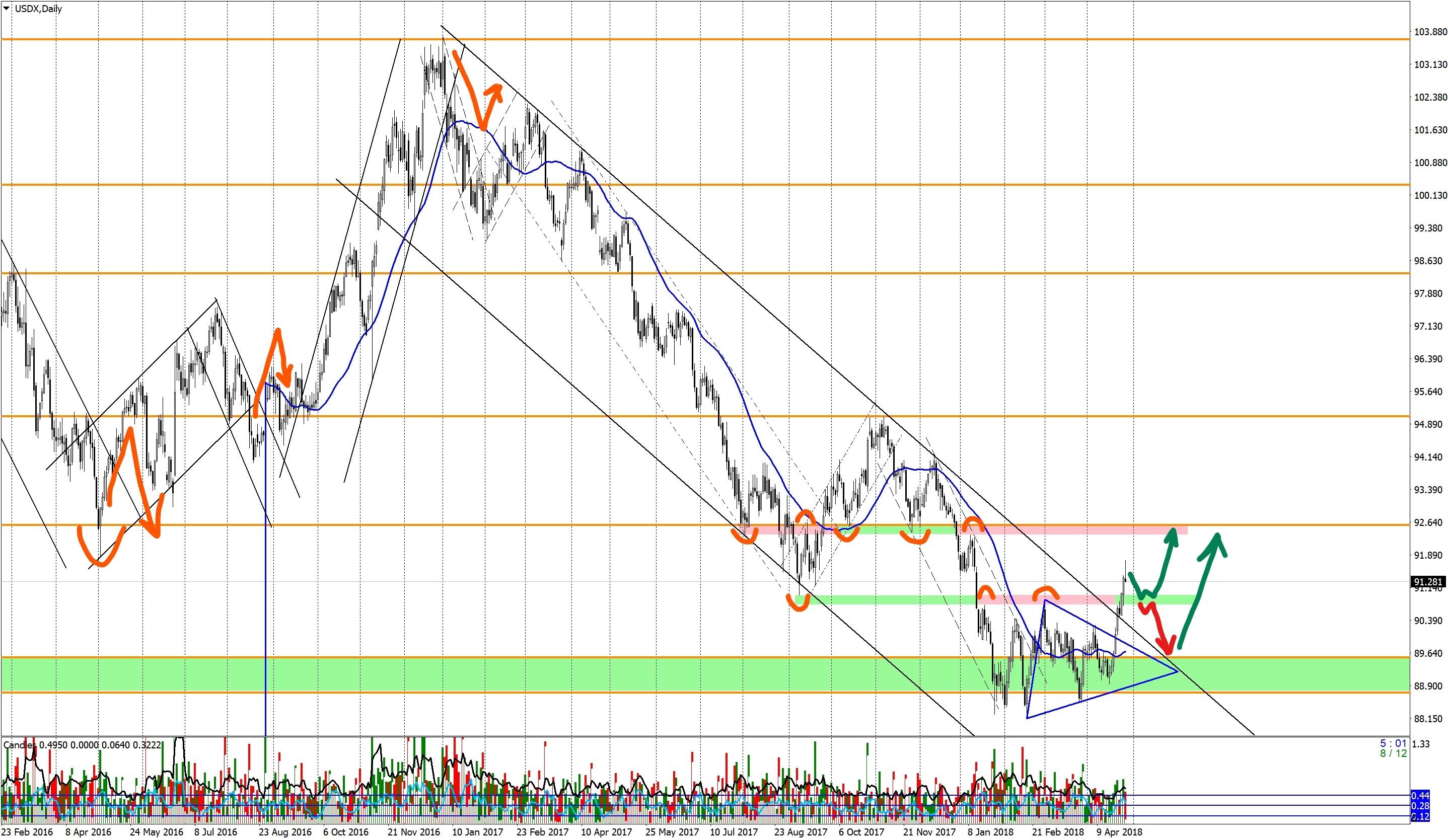 Прогноз по индексу доллара USDX-280418
