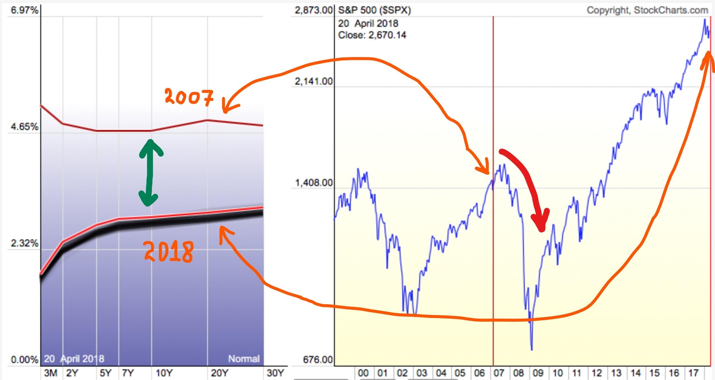 Сравнение кривых доходностей облигаций США