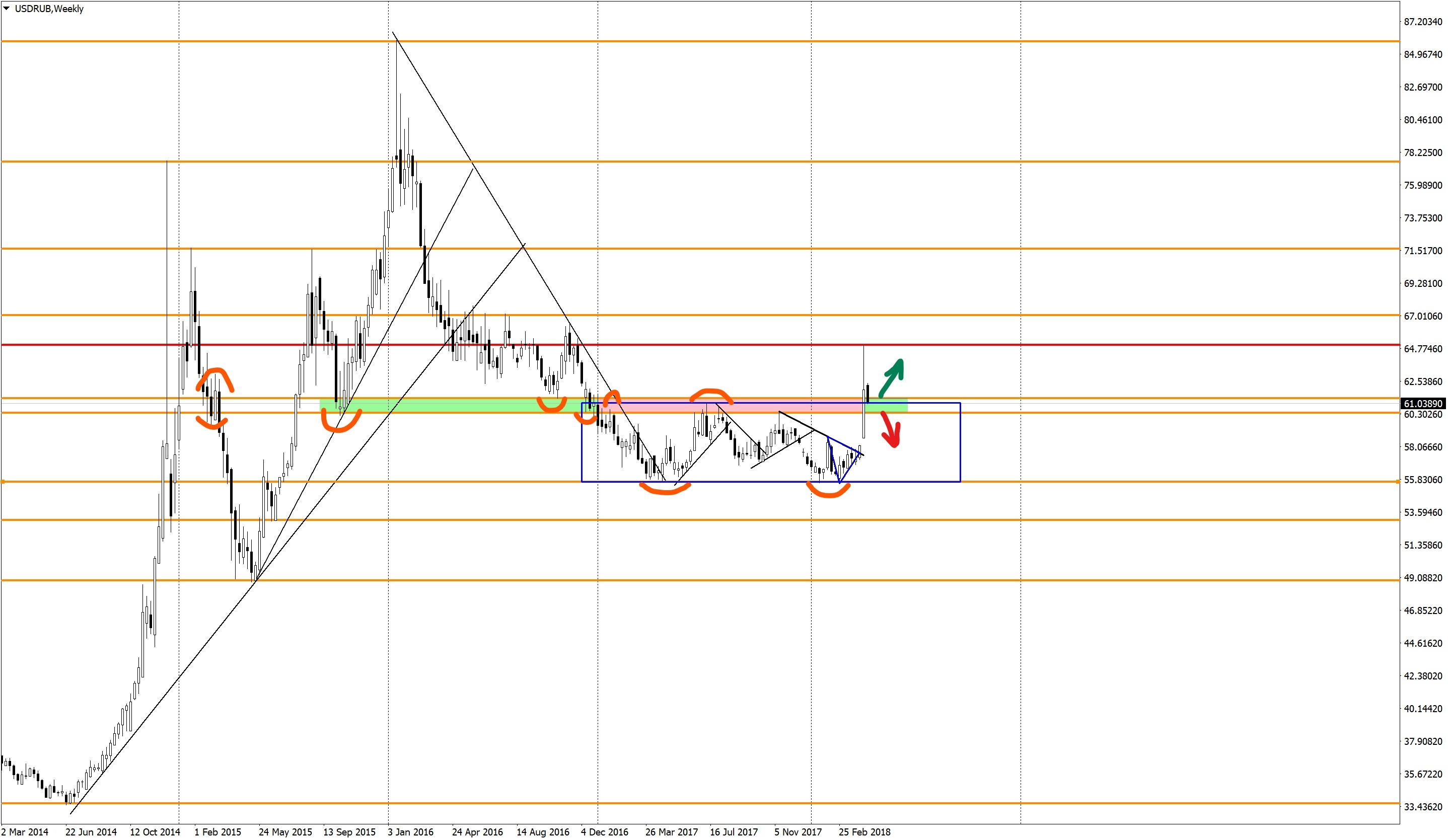 Technical analysis of the ruble USDRUB