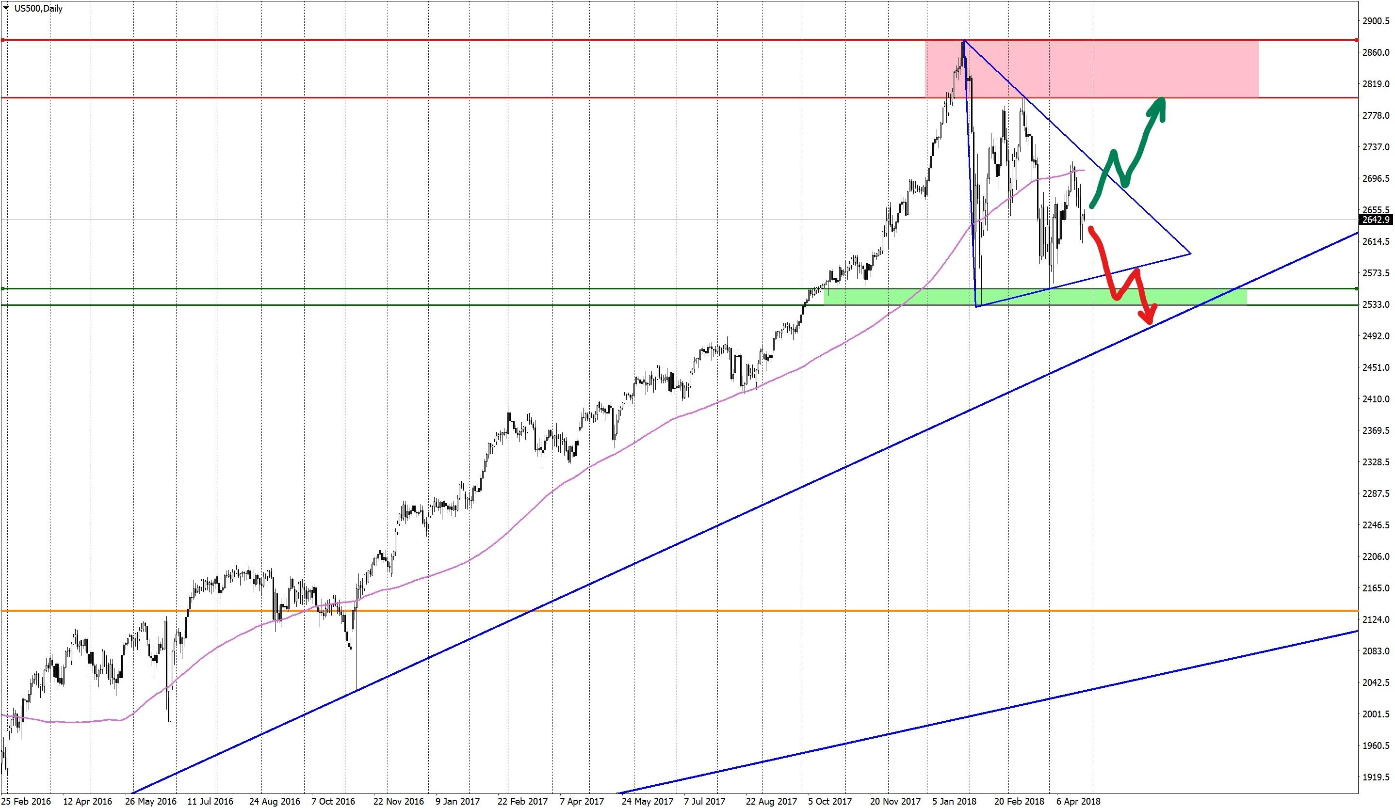 Треугольник на S&P500