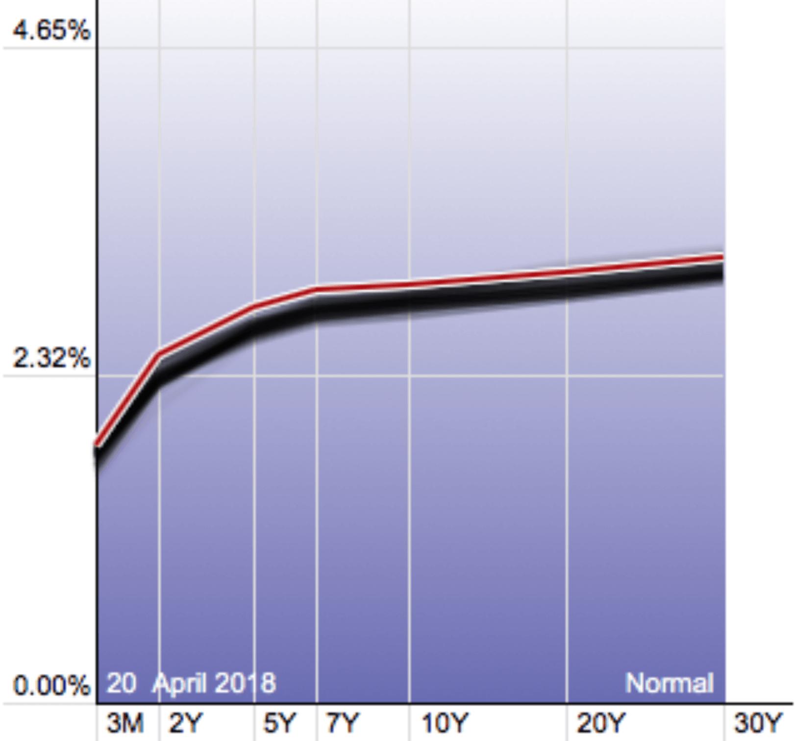 Кривая доходности облигаций США 210418