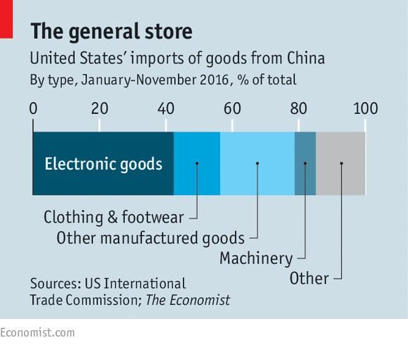 US imports of goods from China