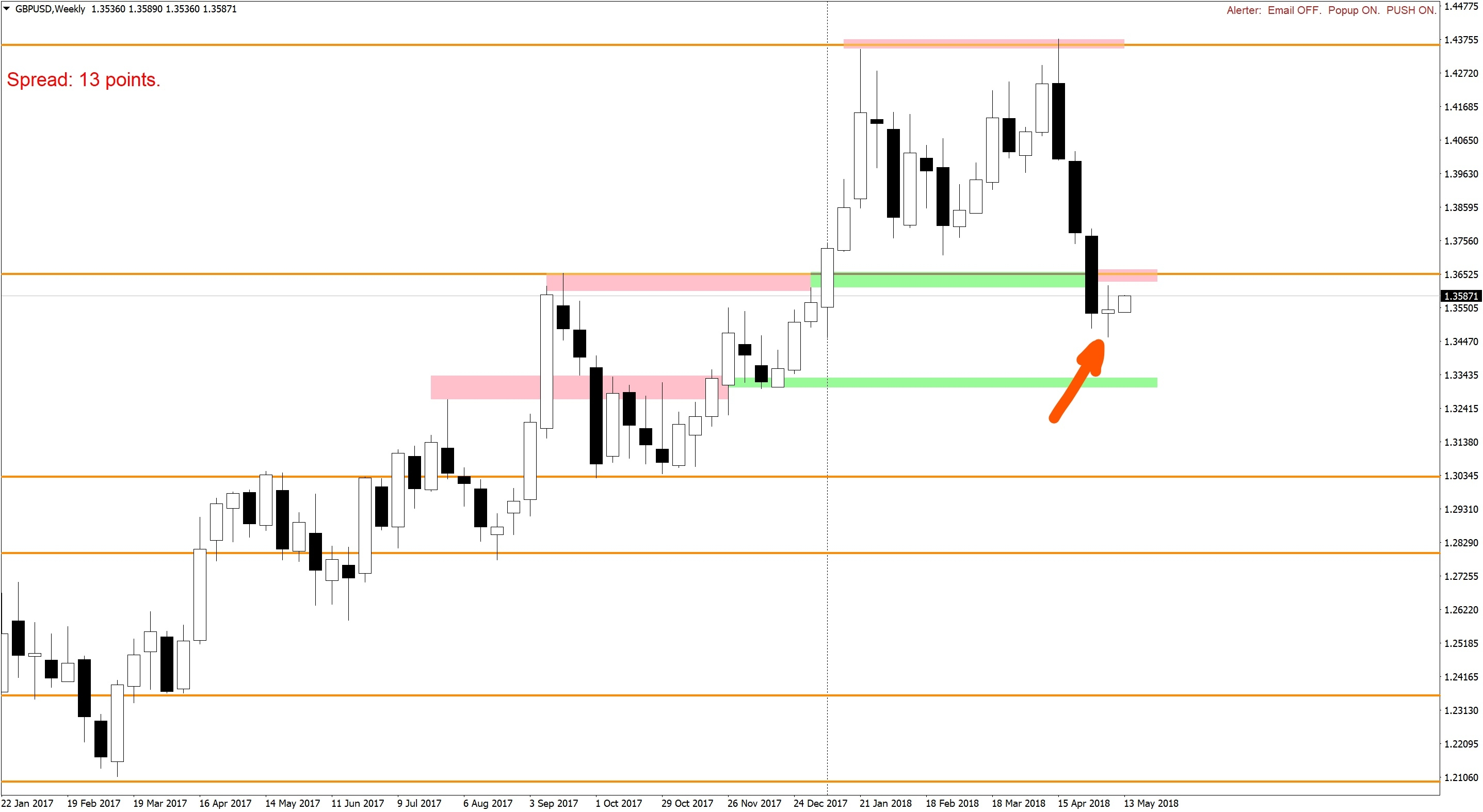 Doji bar on a pair GBPUSD Weekly