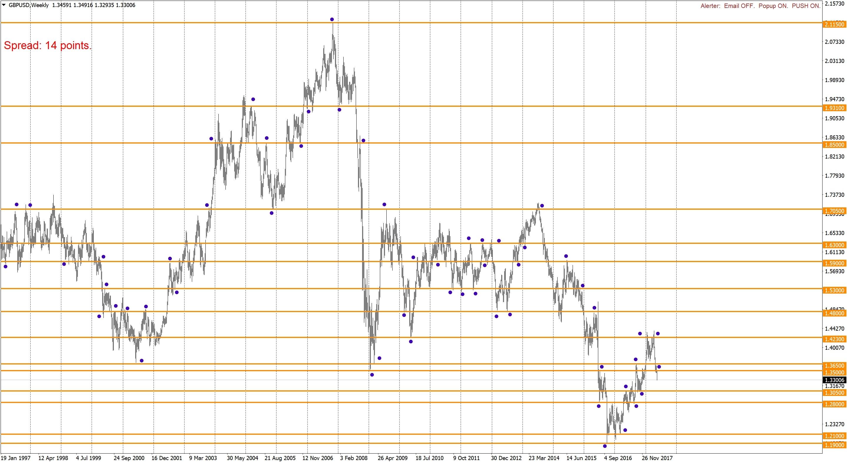 Long-term levels on GBPUSD