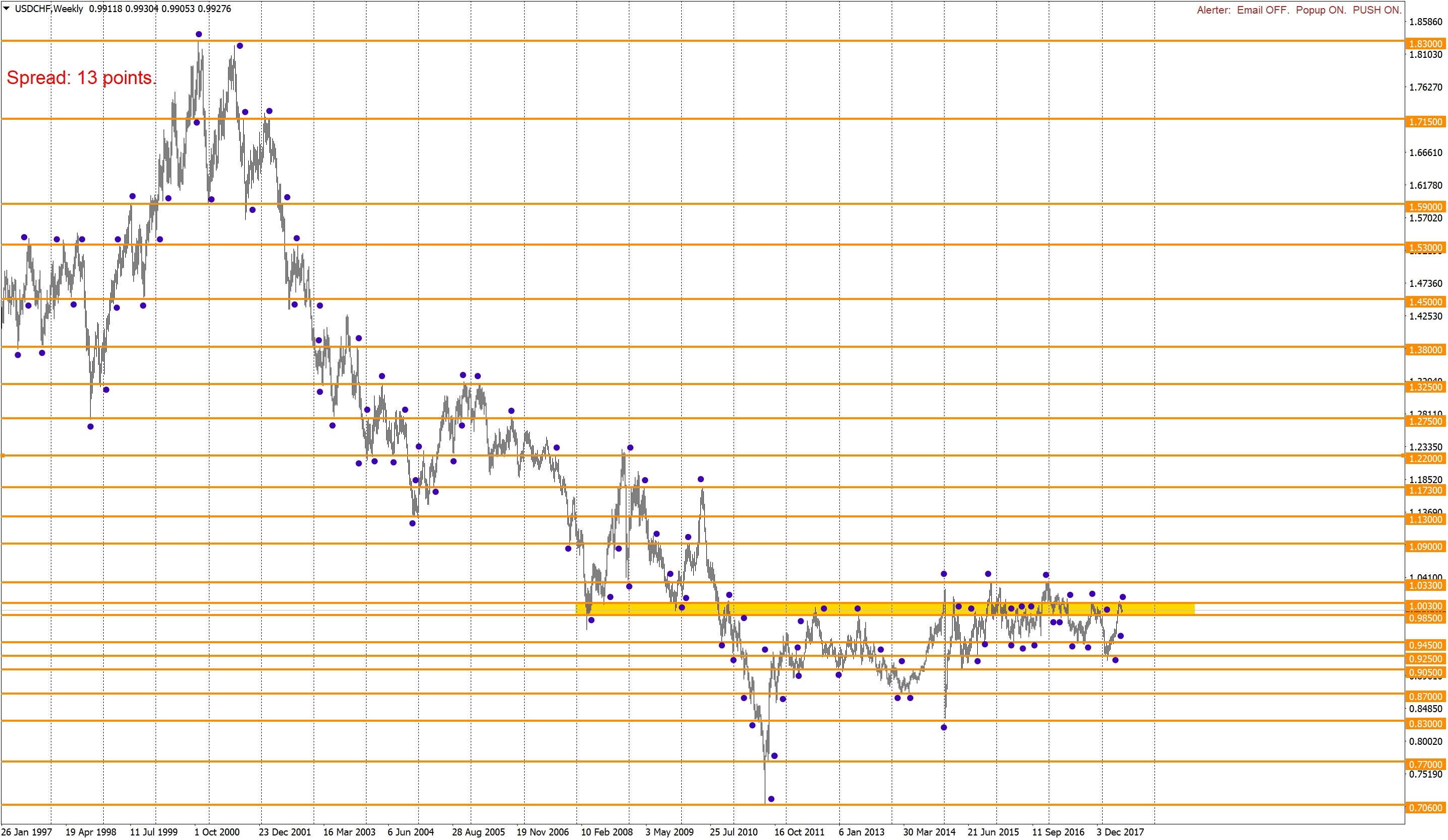 Long-term levels on USDCHF
