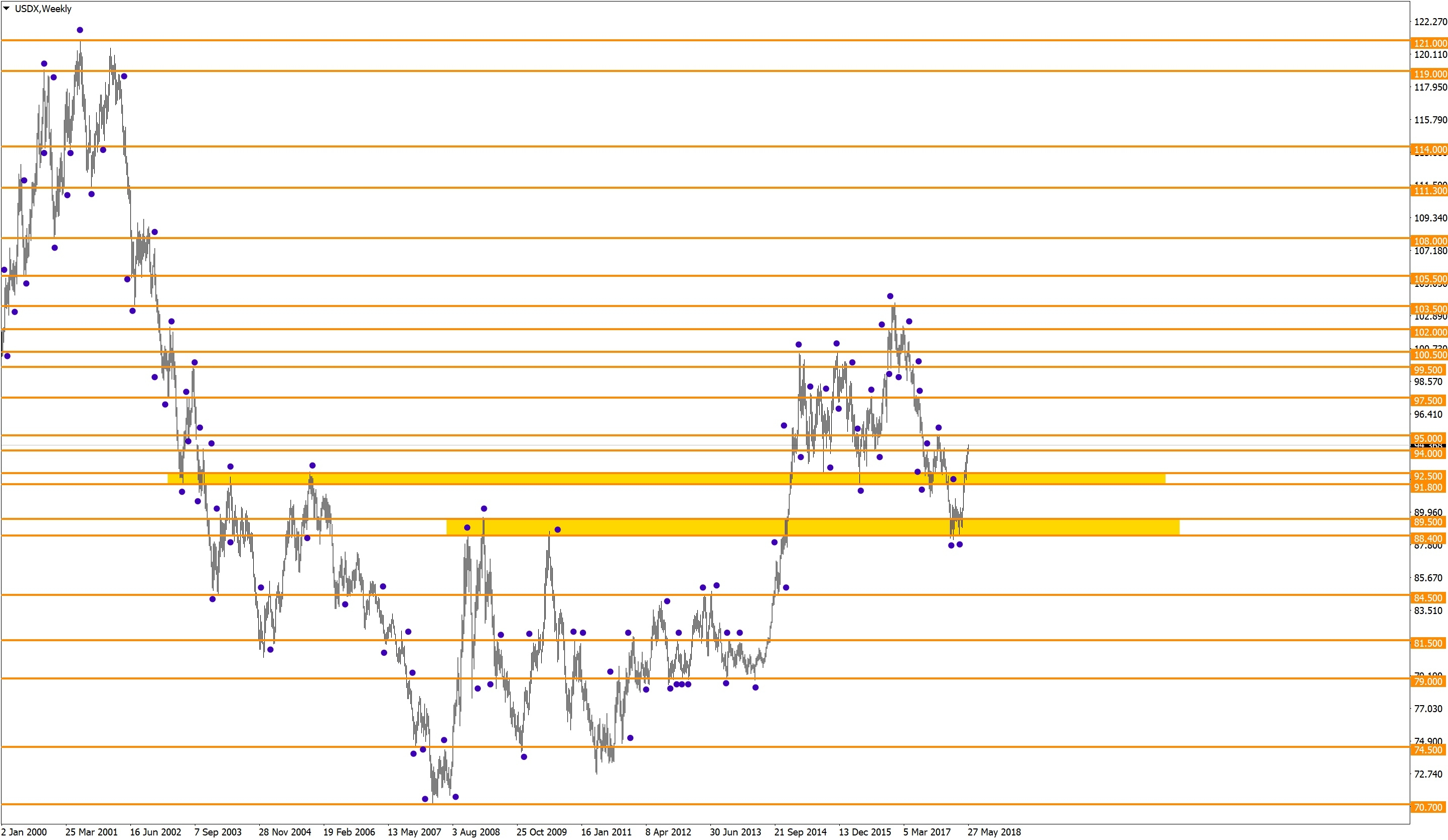 Long-term levels of the US dollar index (USDX)