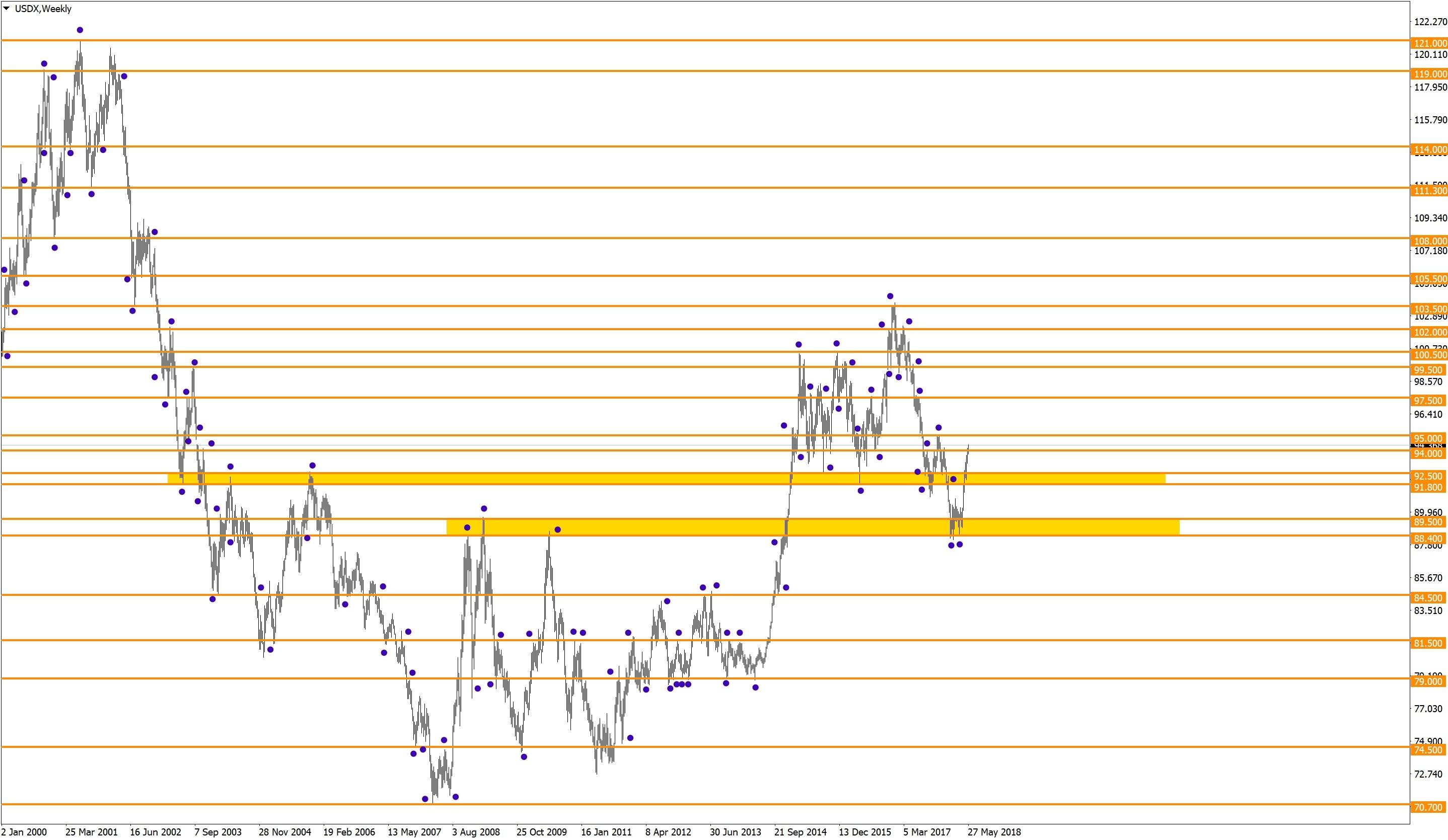 Долгосрочные уровни индекса доллара США (USDX)