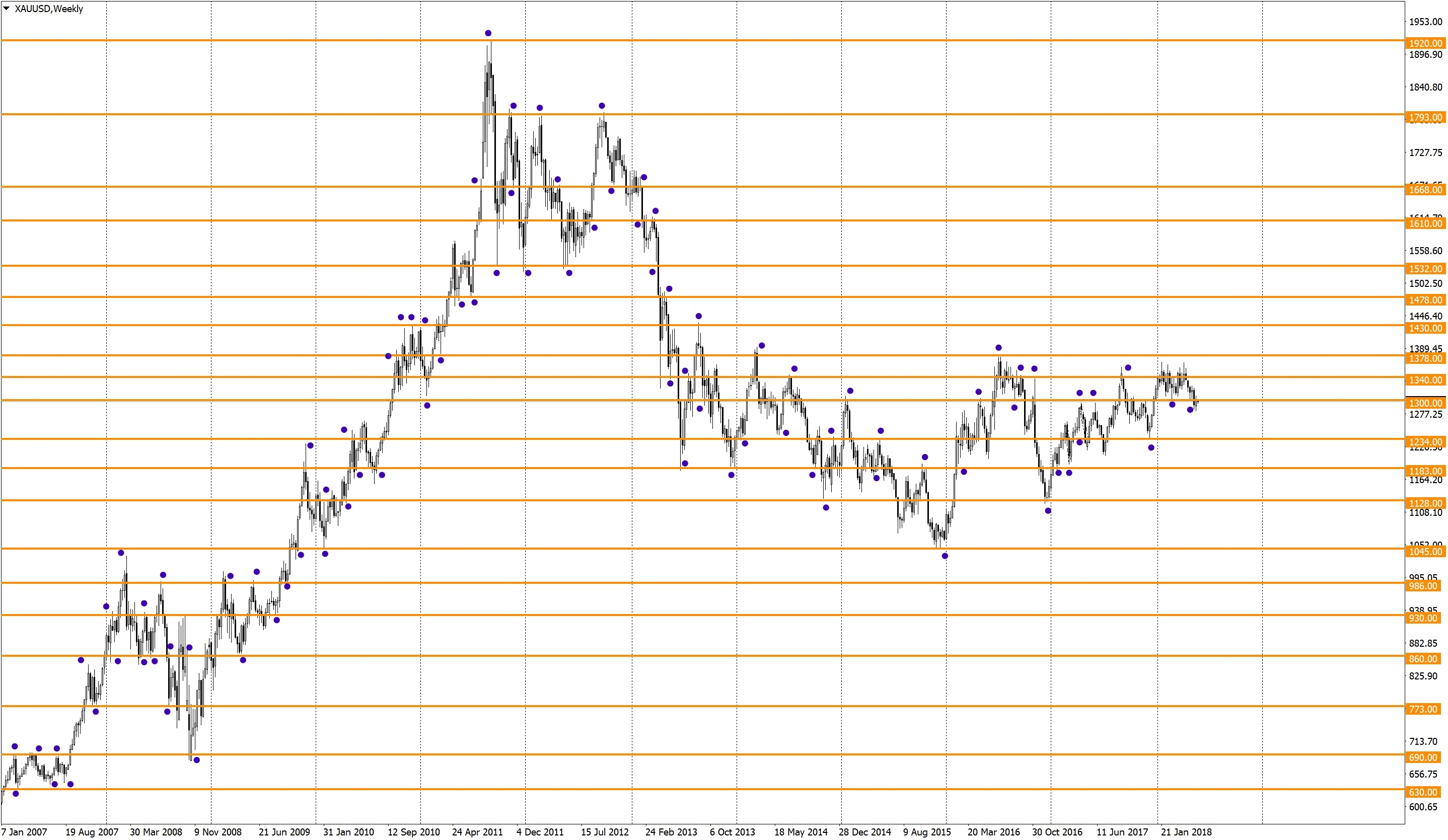 Long-term levels on gold (XAUUSD)