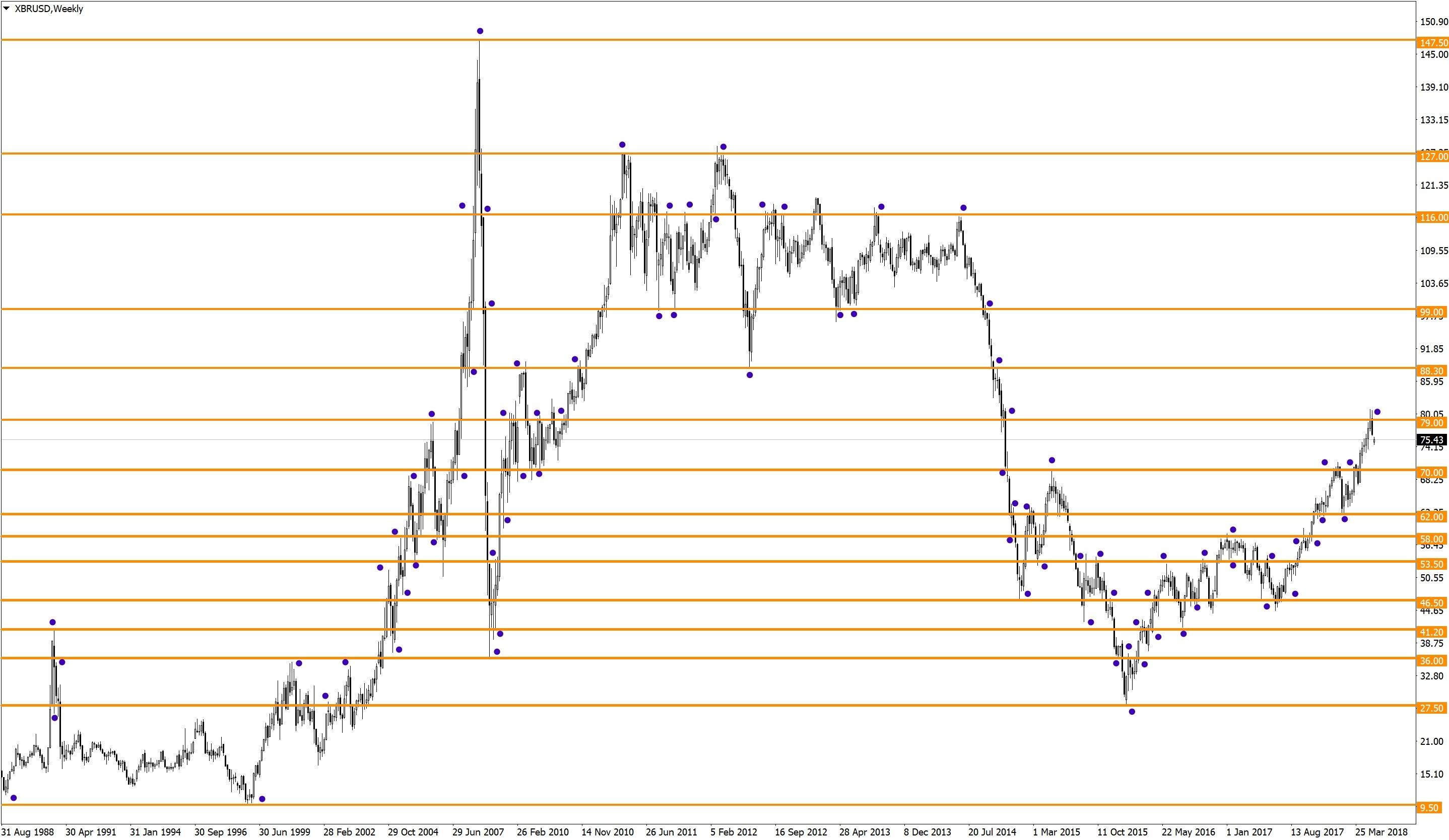 Долгосрочные уровни нефть (XBRUSD)