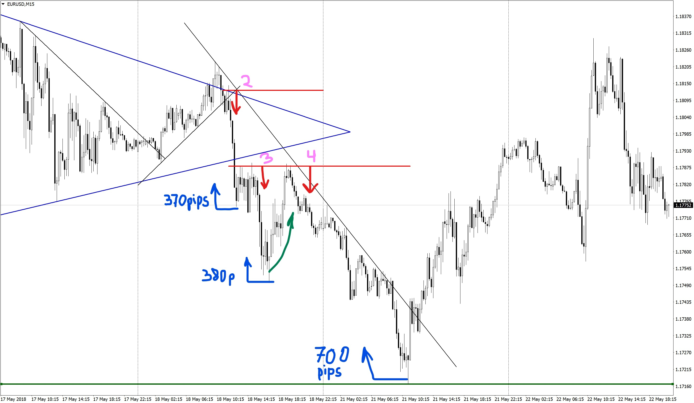 How to trade in triangles on Forex