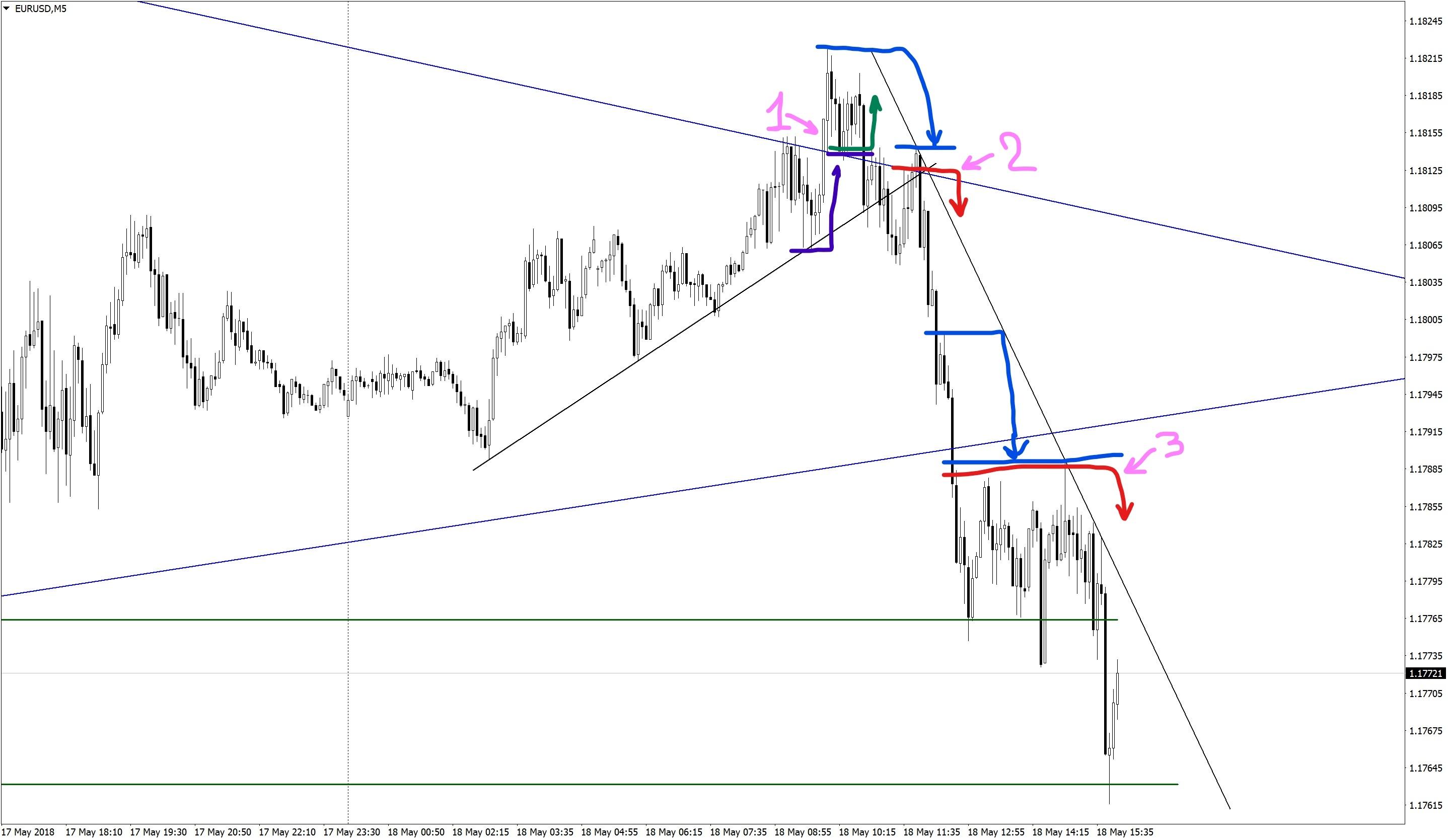 False triangle breakdown on the EURUSDM pair