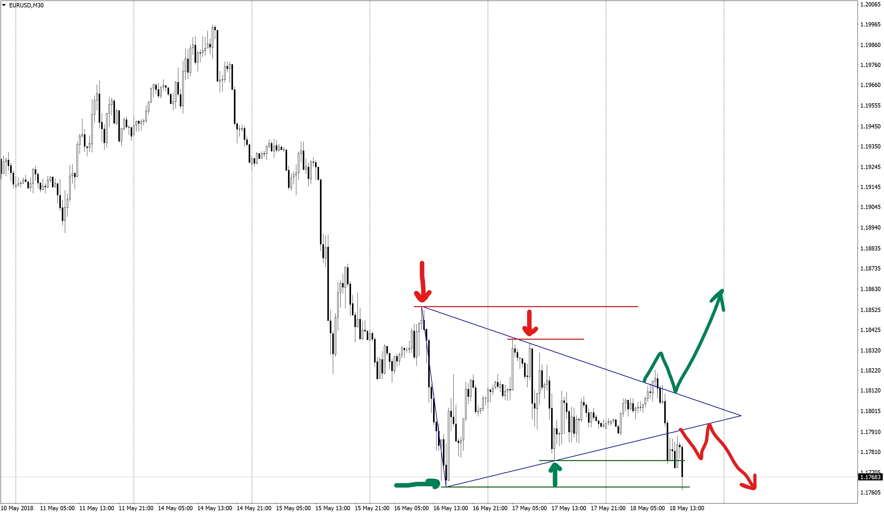 False Breakdown of the Triangle on Forex
