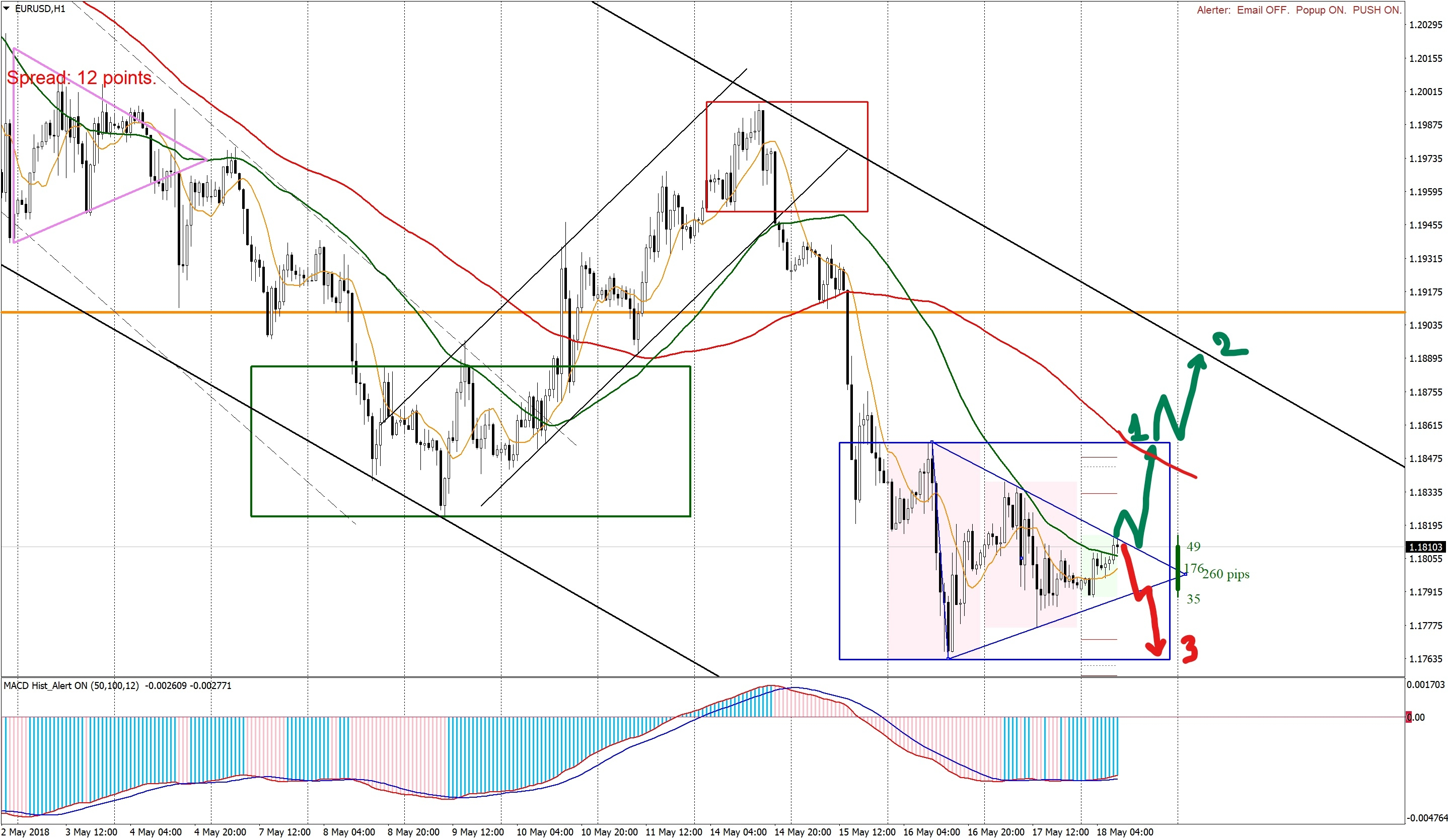 Inside bar and triangle on EURUSD