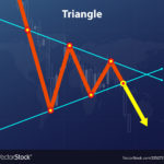 Triangle Forex figure