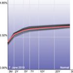 Кривая доходности США 080618