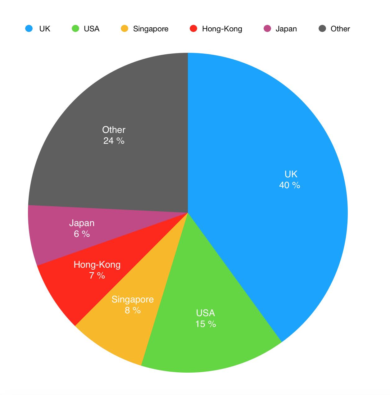 Структура рынка форекс по странам