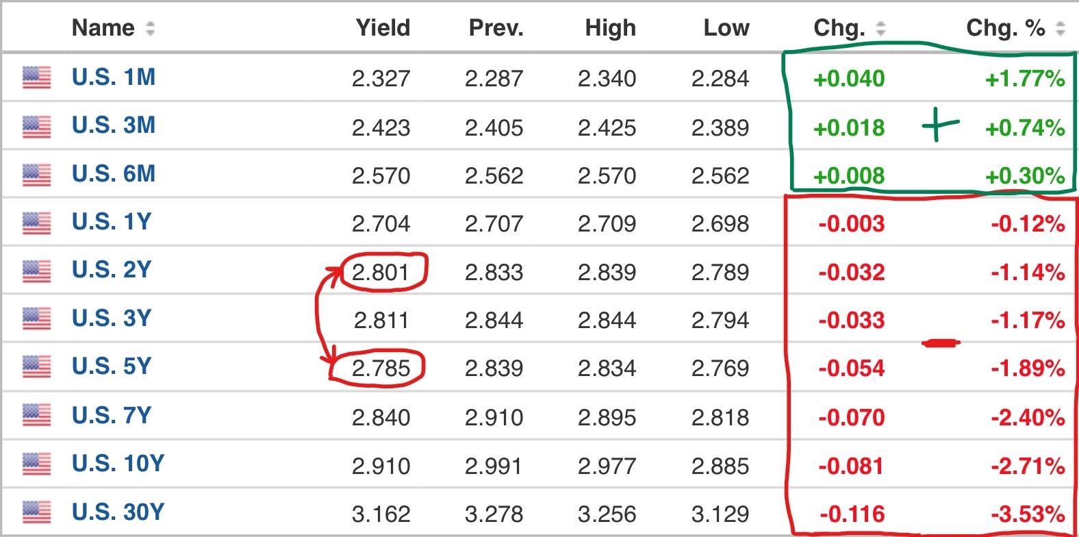 US bond yield