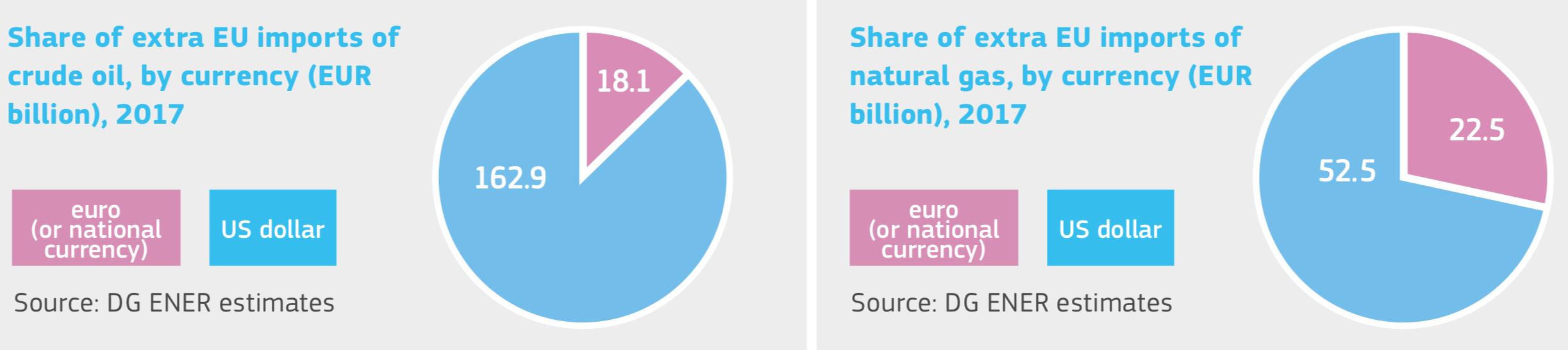 Доля евро в закупках нефти и газа