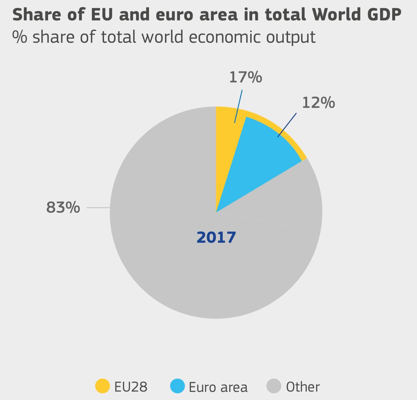 Доля стран ЕС и евро в общем мировом ВВП